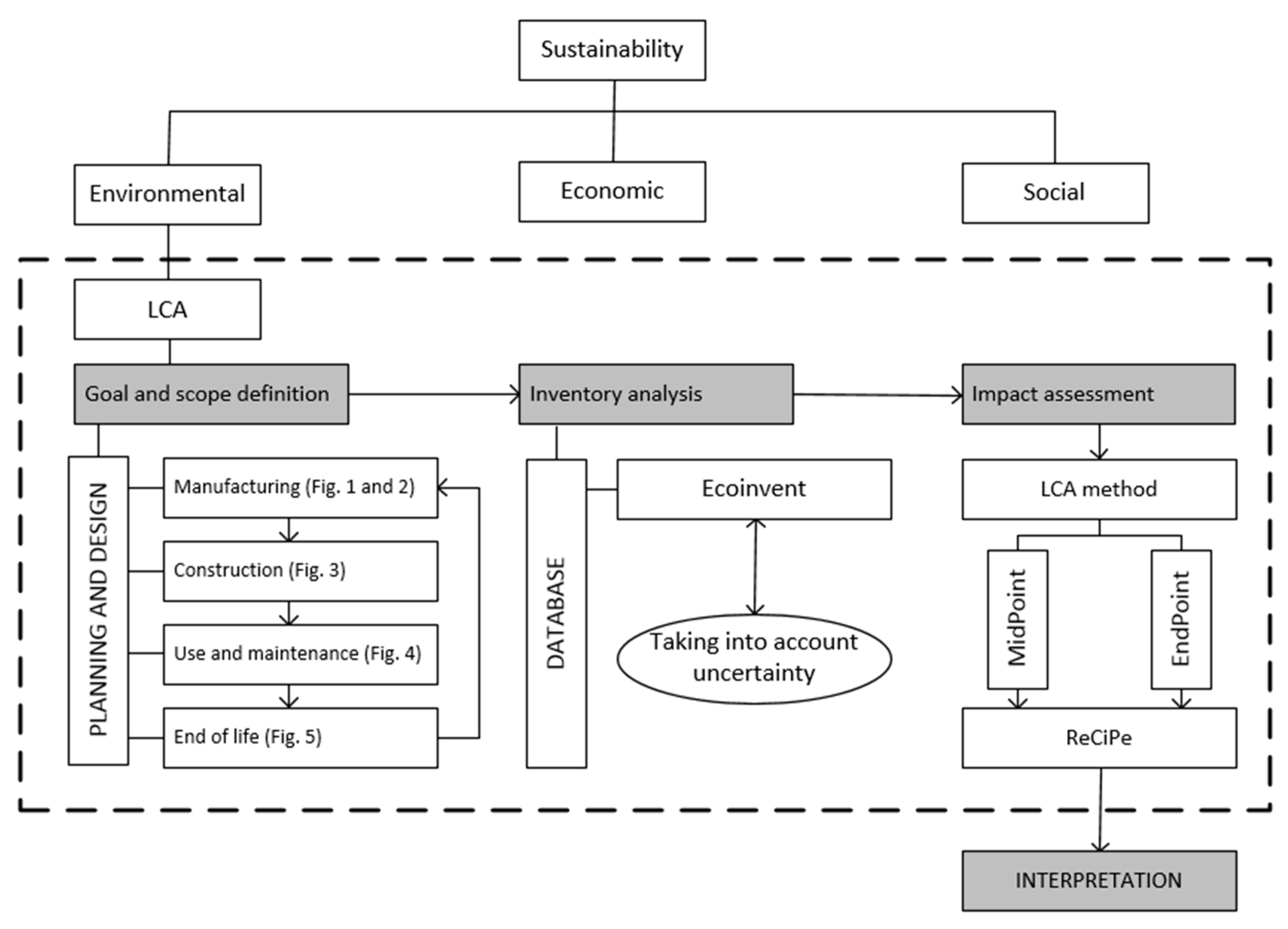 Sustainability free full text life cycle assessment a for Lca construction