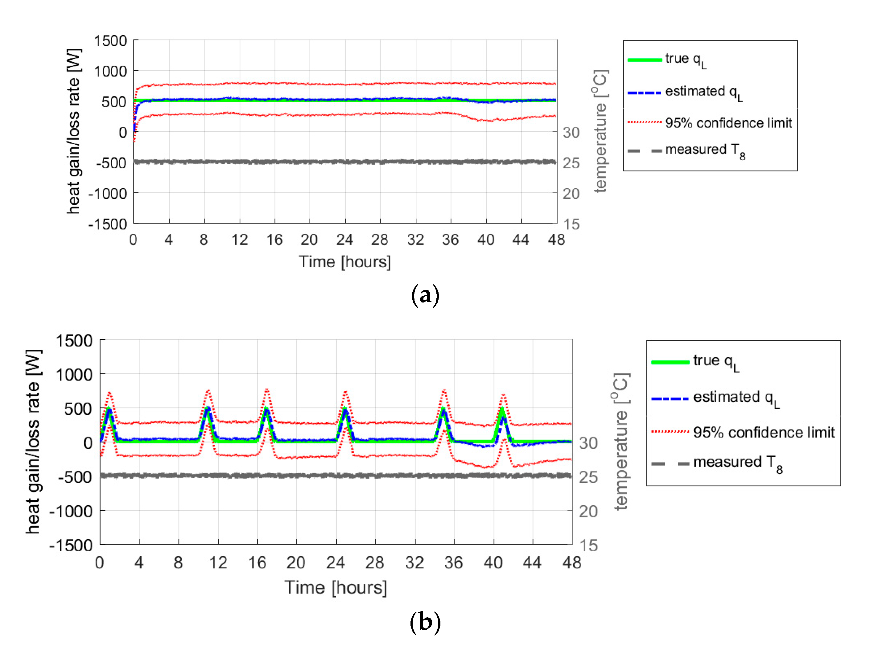 Sustainability | Free Full-Text | Application of Kalman Filter for