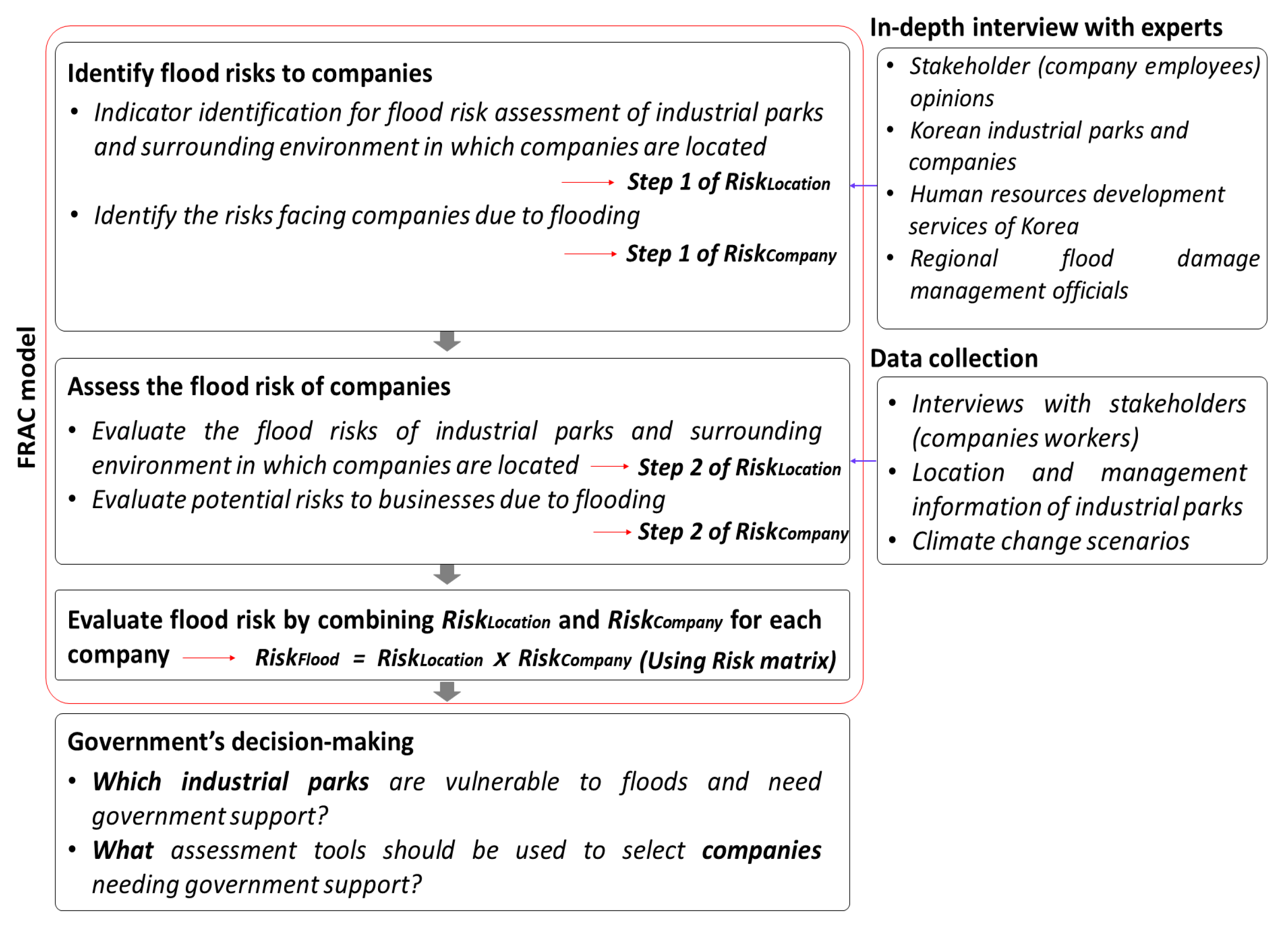 risk assessment tools in decision making The use of risk assessment tools has increased considerably within  risk  assessment tools as part of the parole decision-making process.