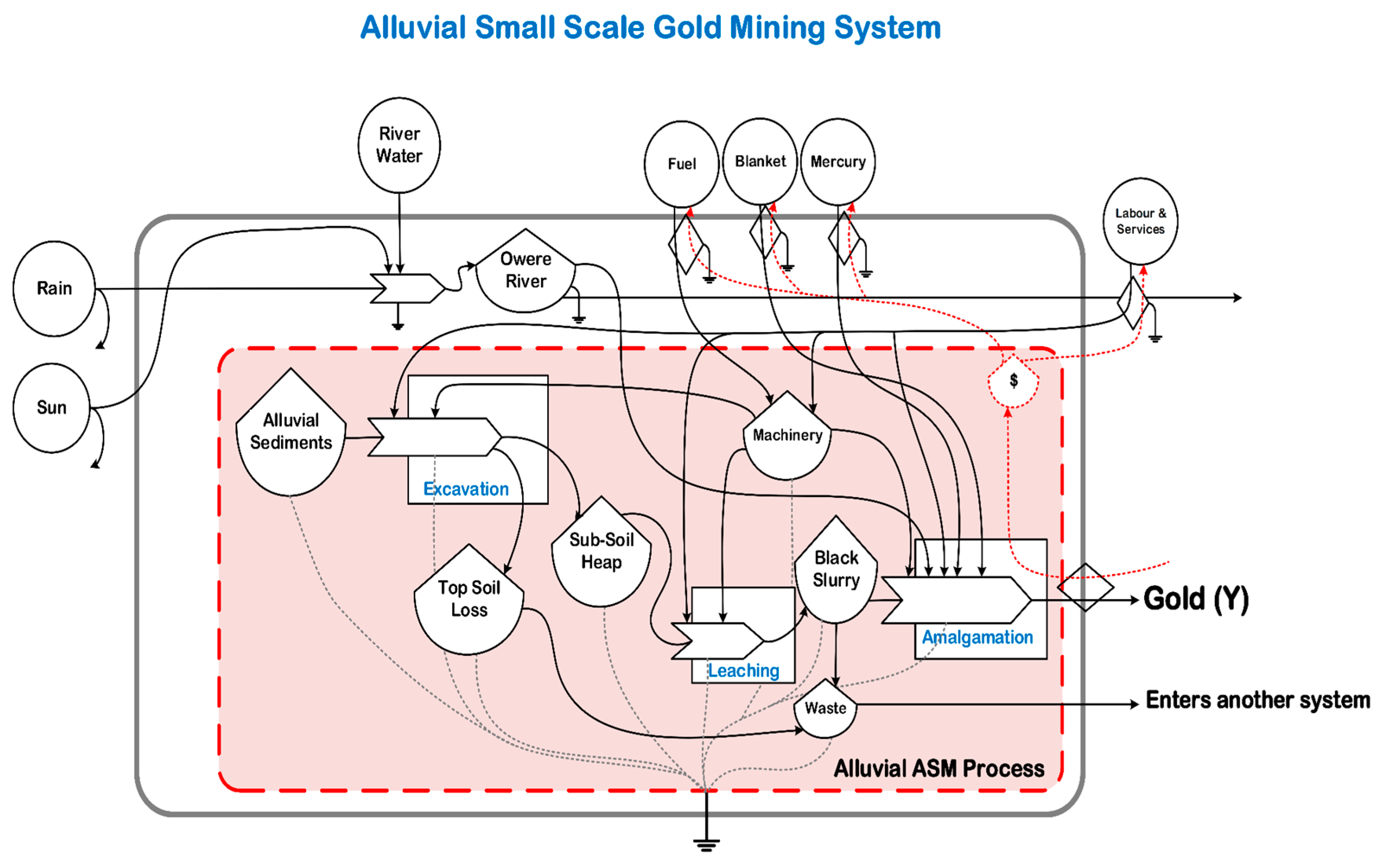 Sustainability free full text emergy perspectives on the small scale gold mining asgm system sustainability 09 02034 g002 publicscrutiny Images