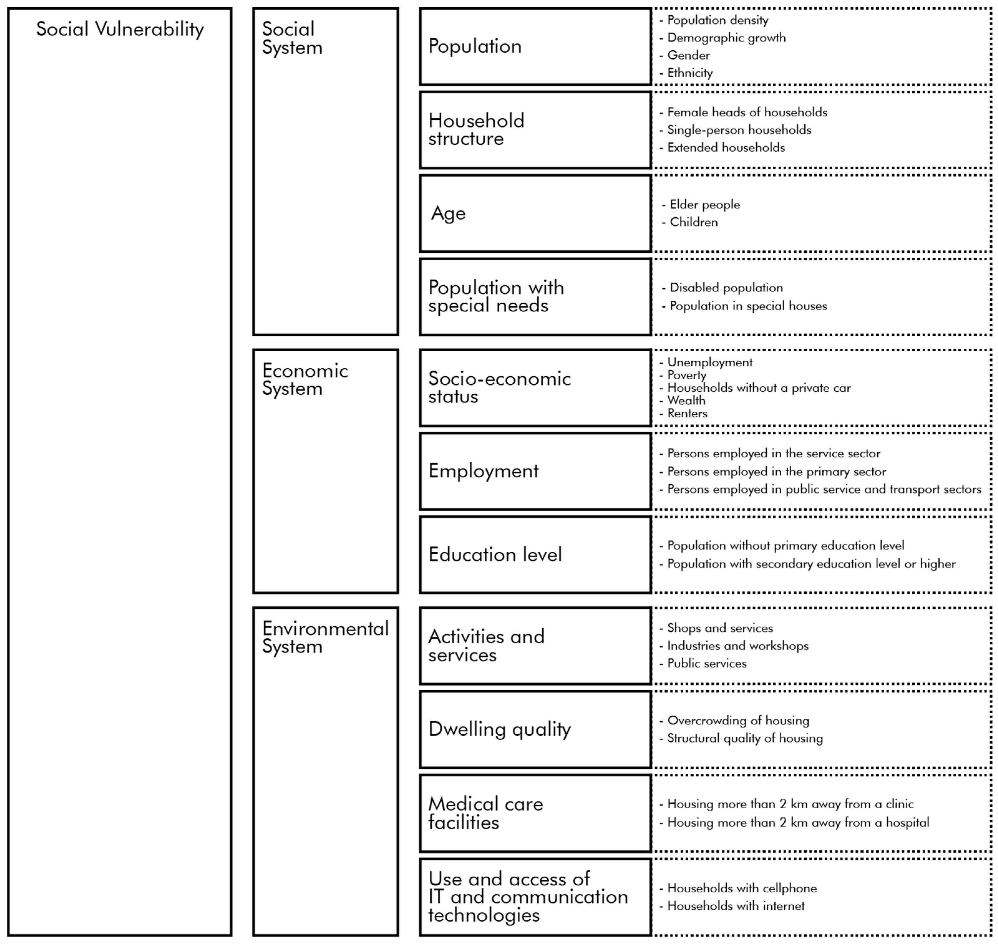 Sustainability free full text social vulnerability to natural sustainability free full text social vulnerability to natural hazards in urban systems an application in santo domingo dominican republic html fandeluxe Images
