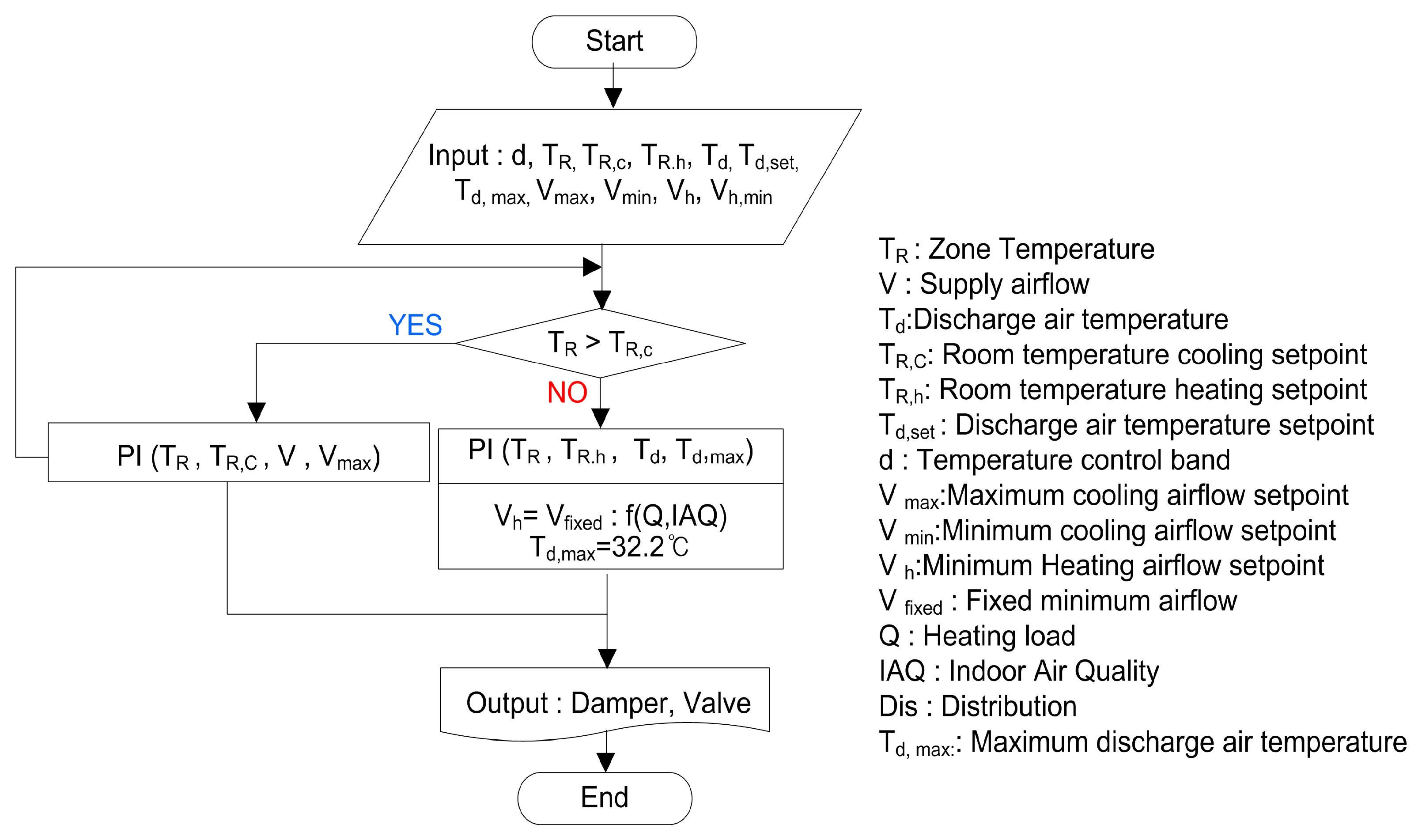 Sustainability Free Full Text A Study On Control Method With Room Temperature Controller 09 02066 G004