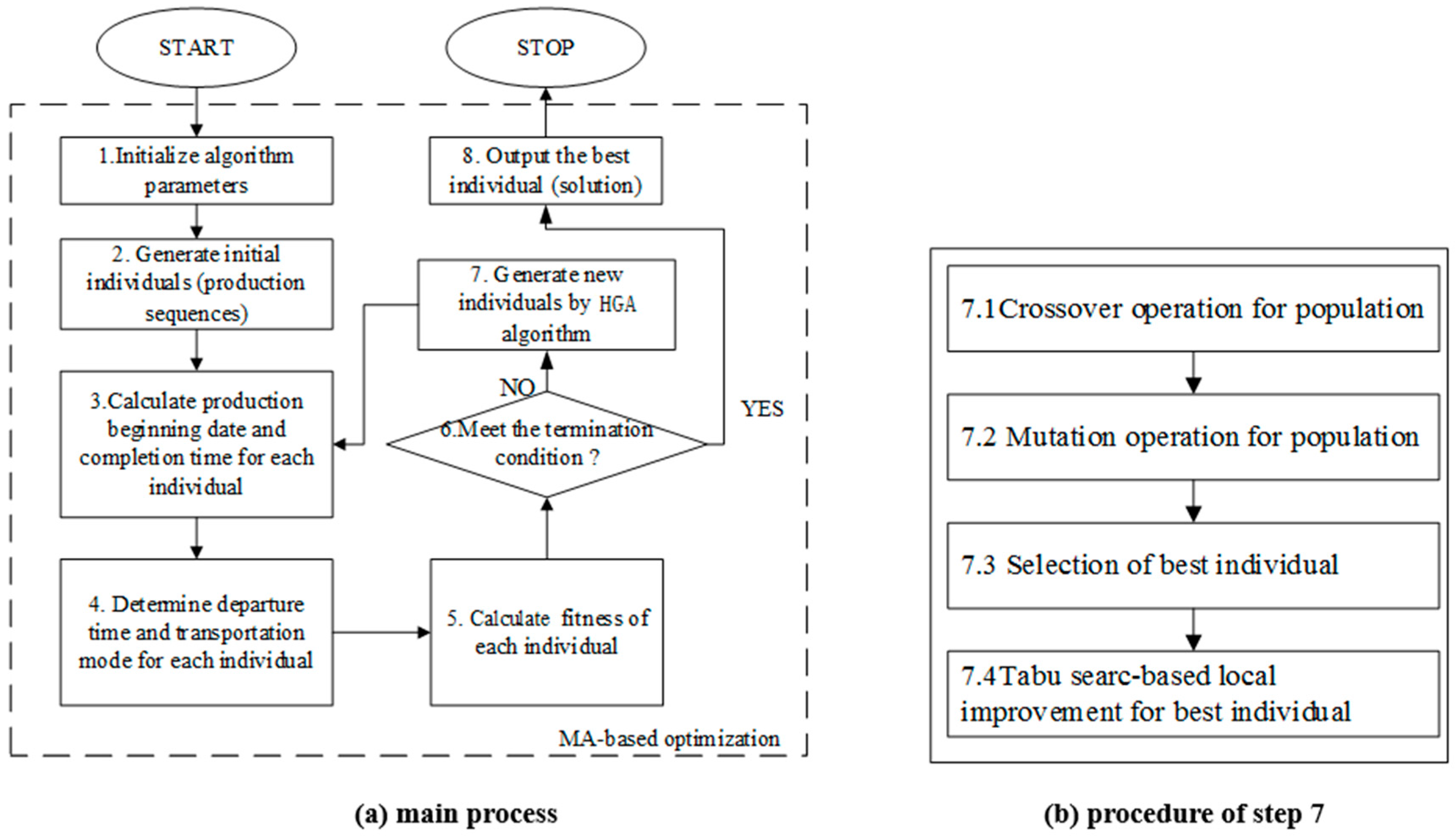 Sustainability free full text on production and green no nvjuhfo Images
