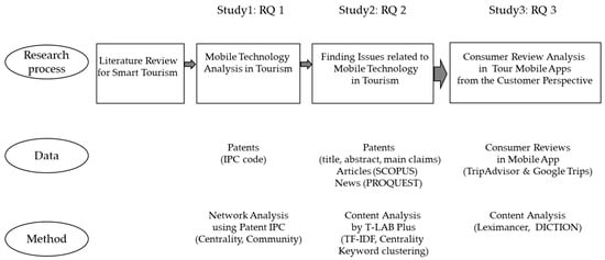 sustainability special issue mobile technology and smart tourism