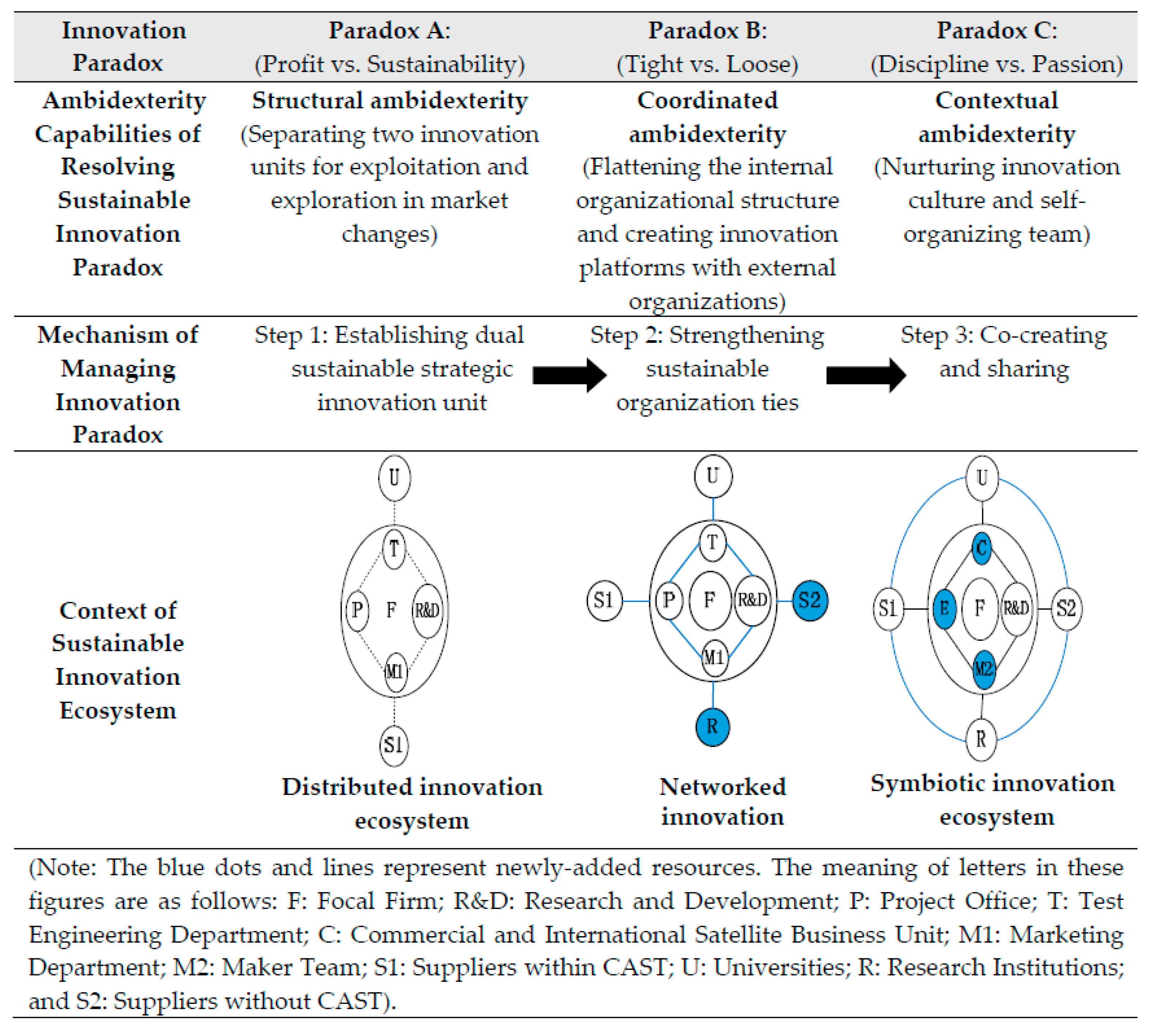 Sustainability Free Full Text Managing Innovation Paradox In The Sustainable Innovation Ecosystem A Case Study Of Ambidextrous Capability In A Focal Firm Html