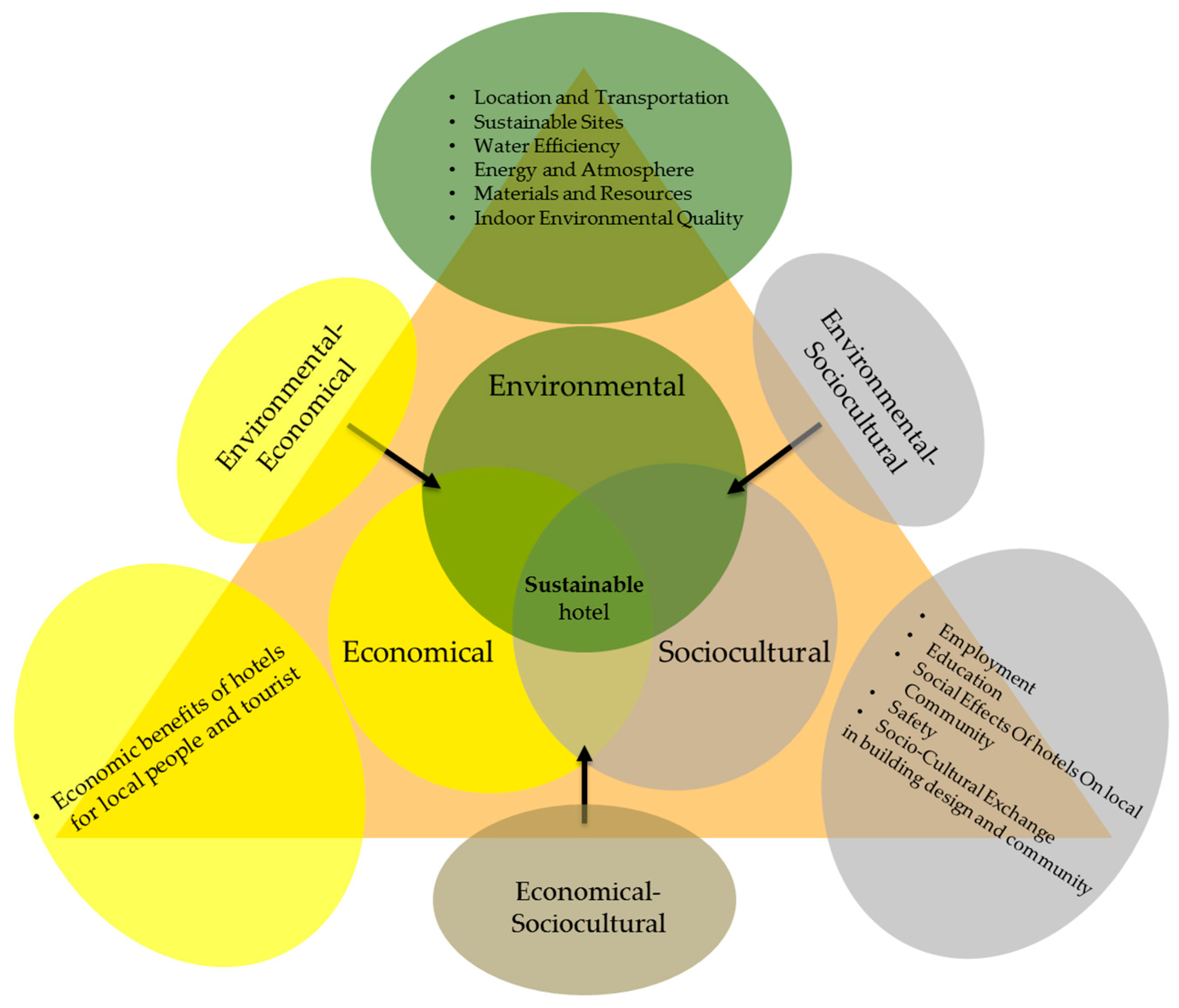 barriers to sustainable tourism development The focus of this paper is on identifying the barriers to successful implementation of sustainable tourism policy the research used exploratory and descriptive approaches to identify barriers from the literature as well as field research to.