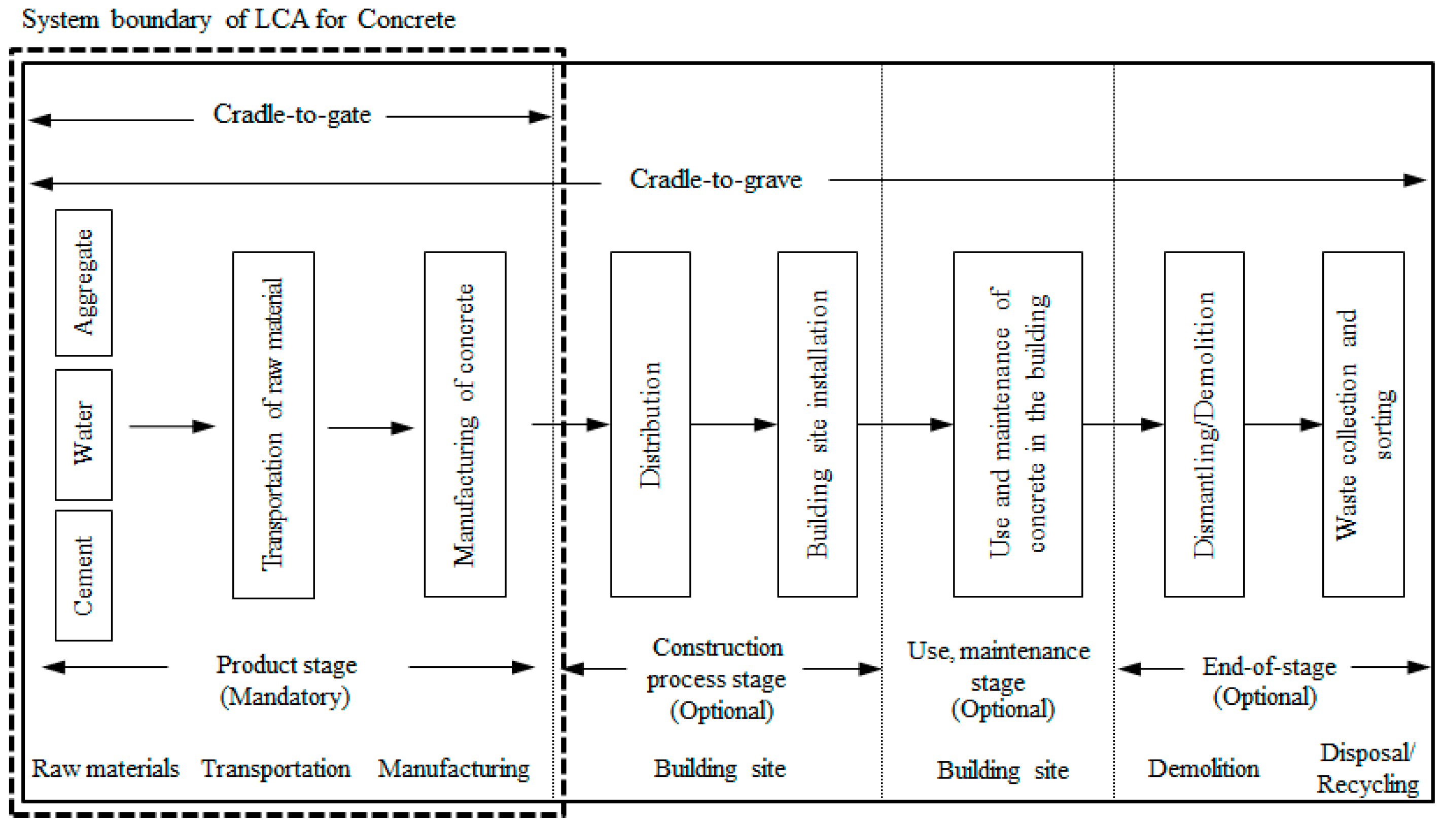 Sustainability   Free FullText   Development of the CO2 Emission Evaluation Tool for the Life