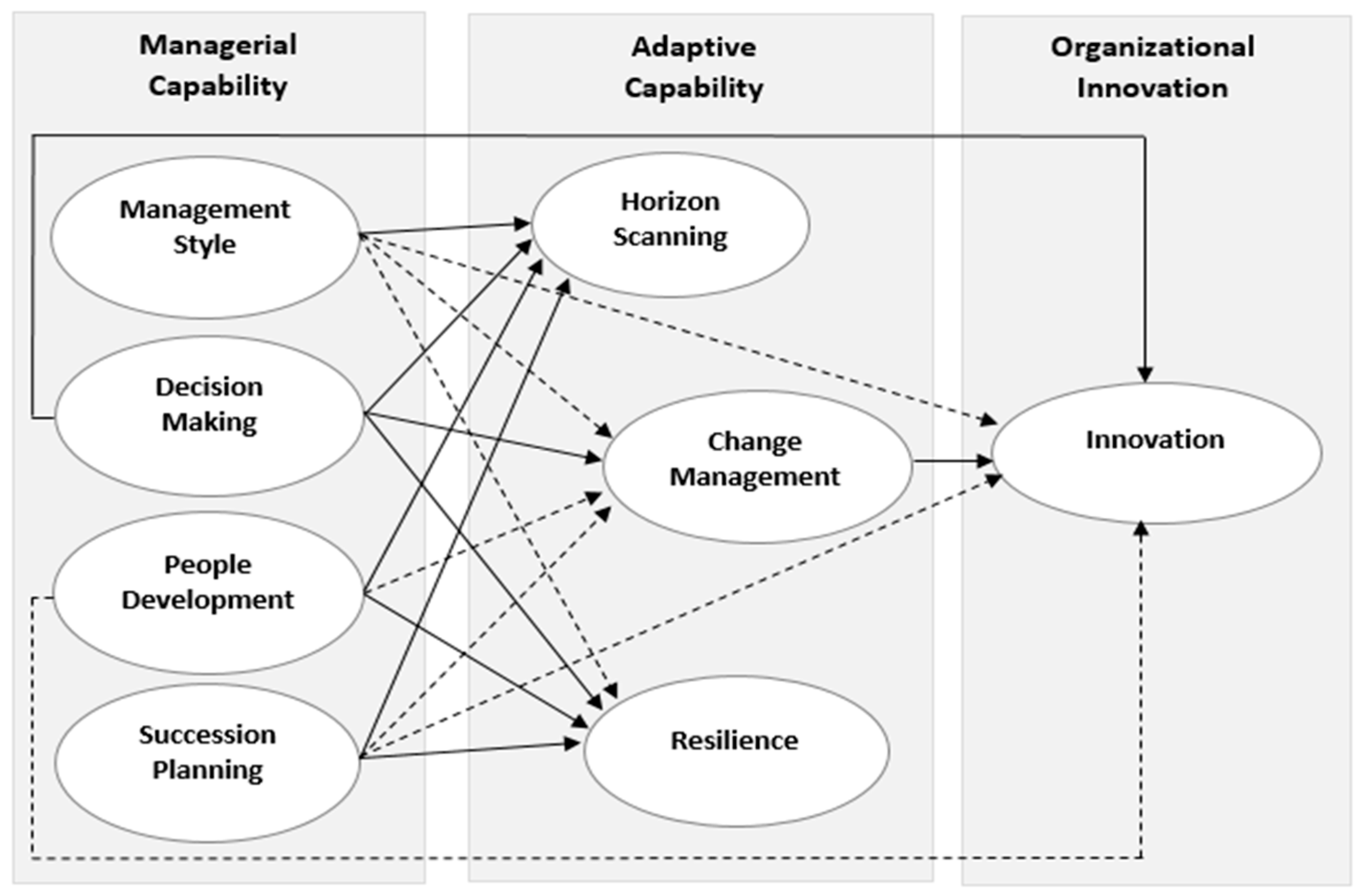 Sustainability free full text the impact of managerial and sustainability 09 02157 g001 fandeluxe Choice Image