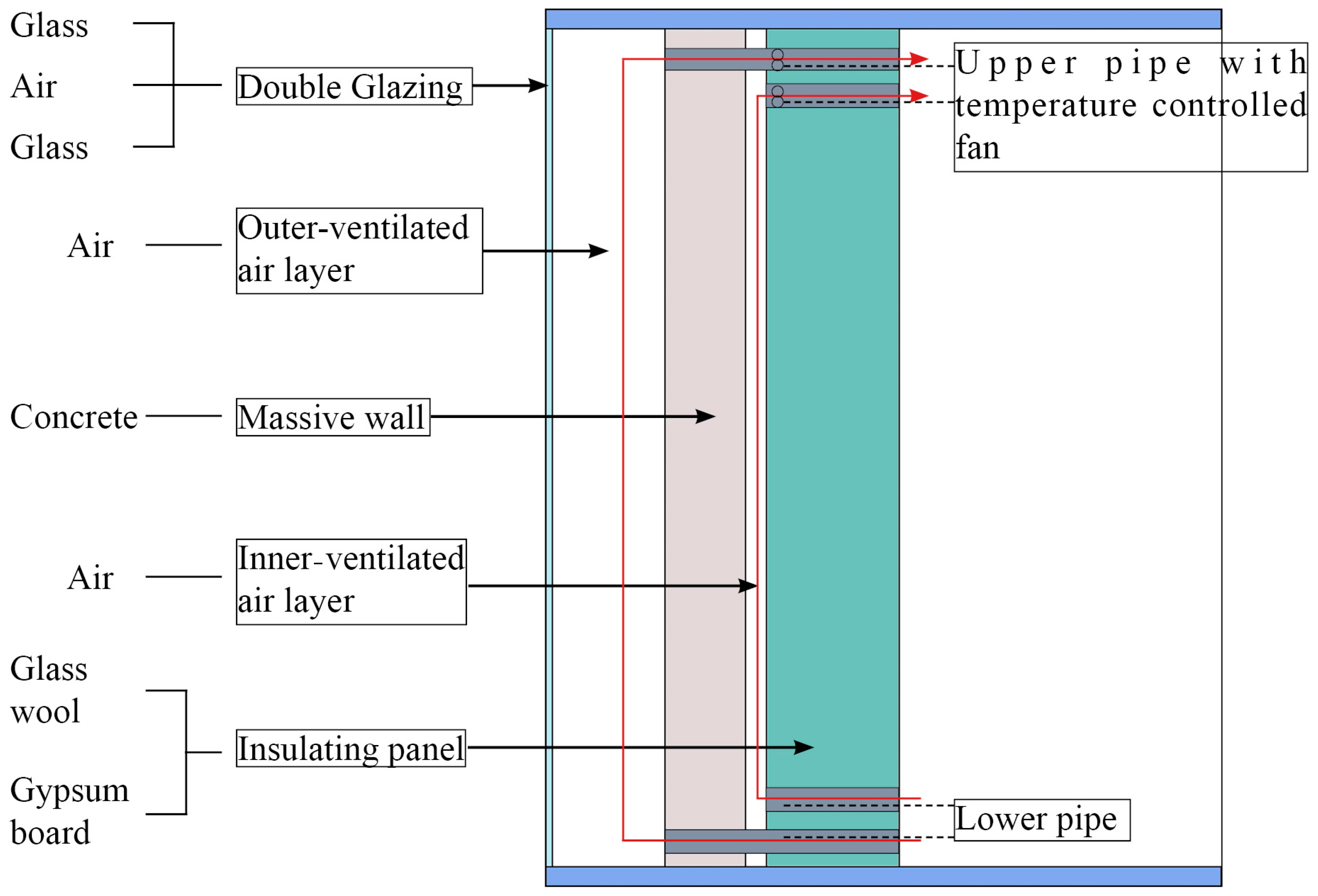 Sustainability | Free Full-Text | Study of a Double-Layer Trombe ...