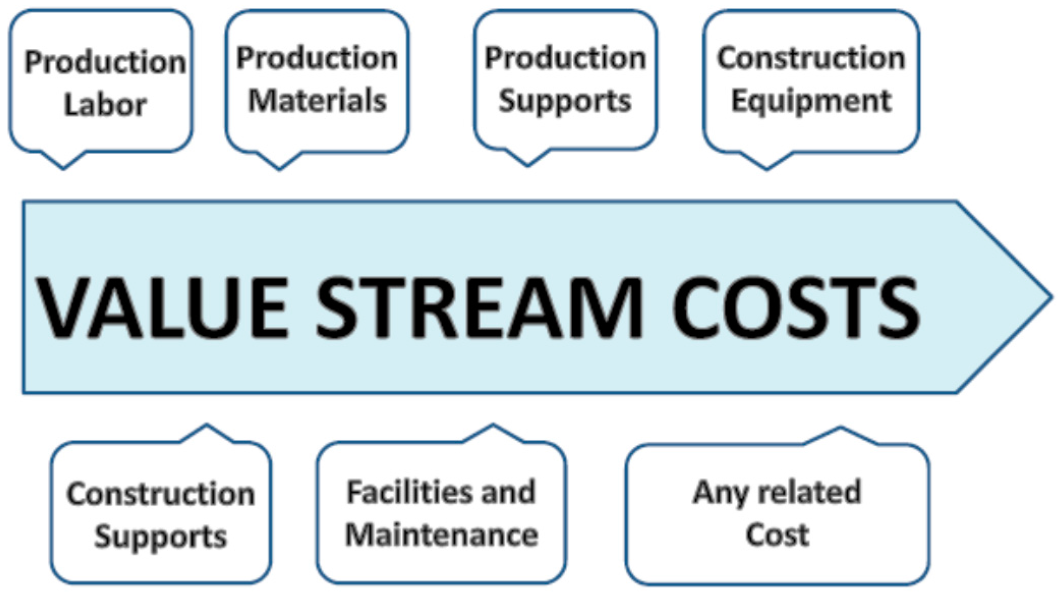 sustainability free fulltext cost based value stream