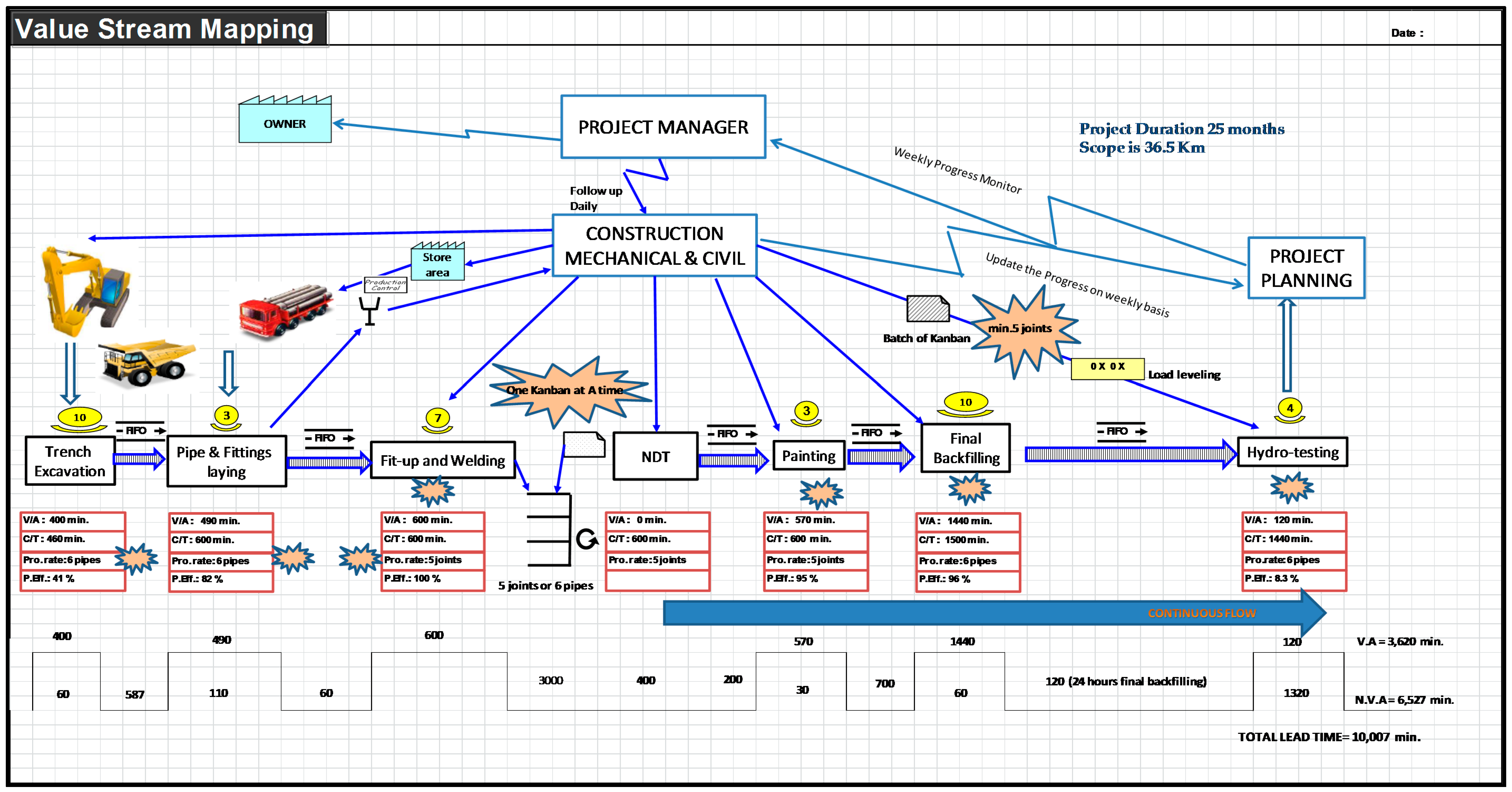 value stream mapping examples software development 187 new