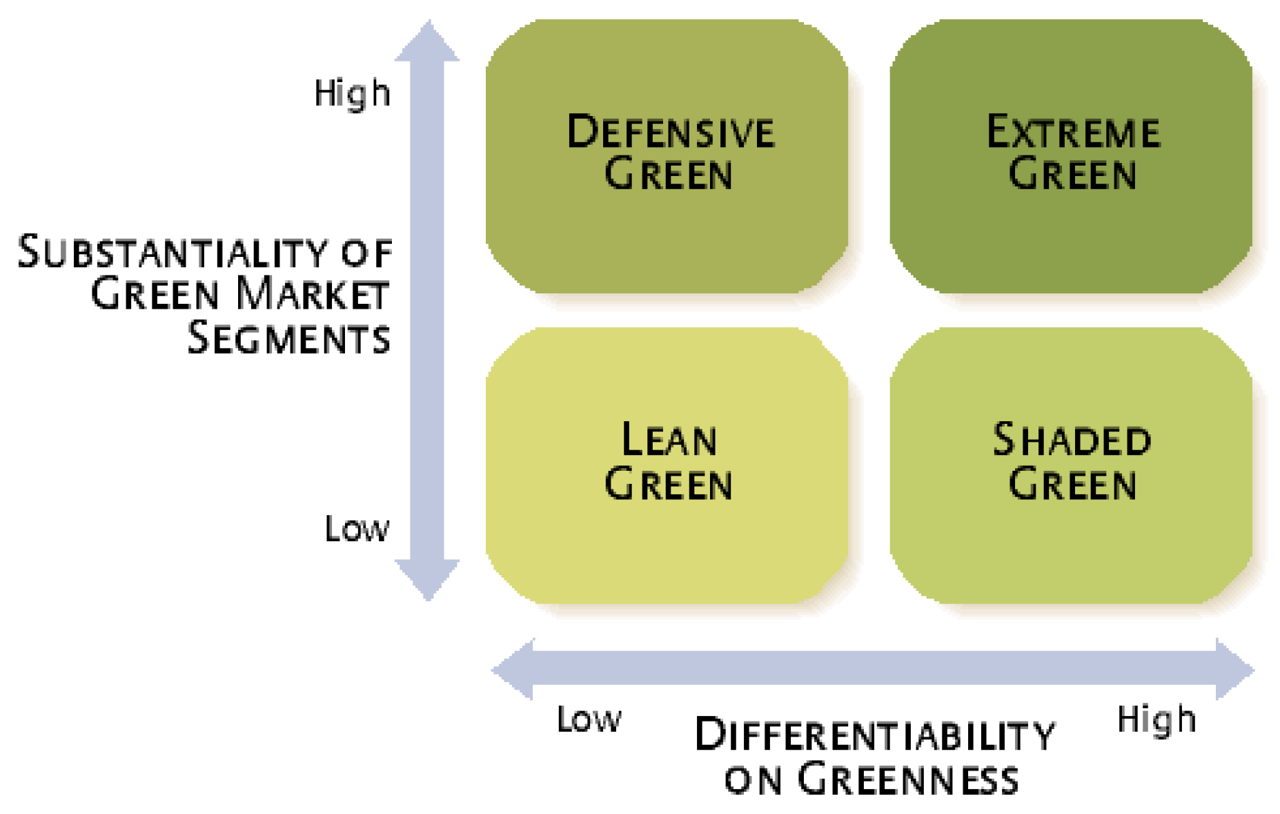what is sustainable marketing
