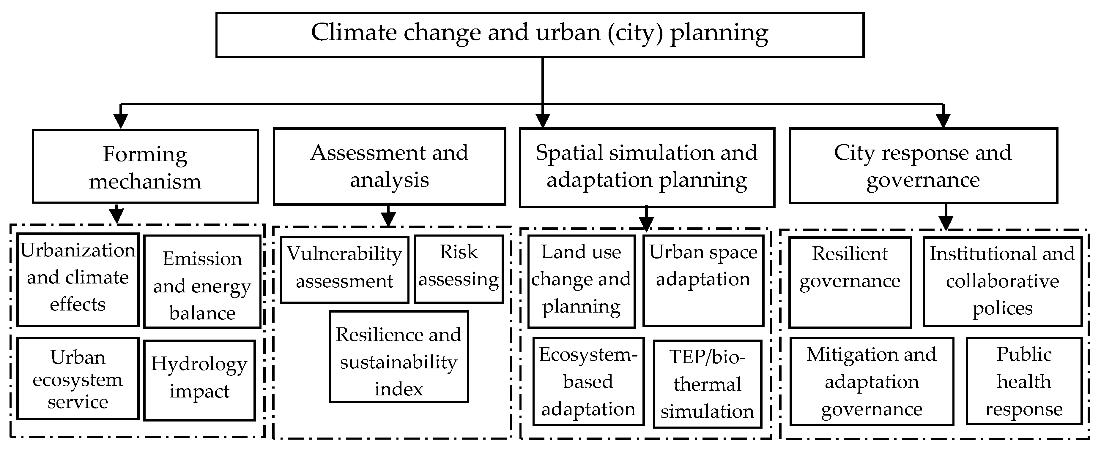 Sustainability   Free Full-Text   A Review of Urban Planning