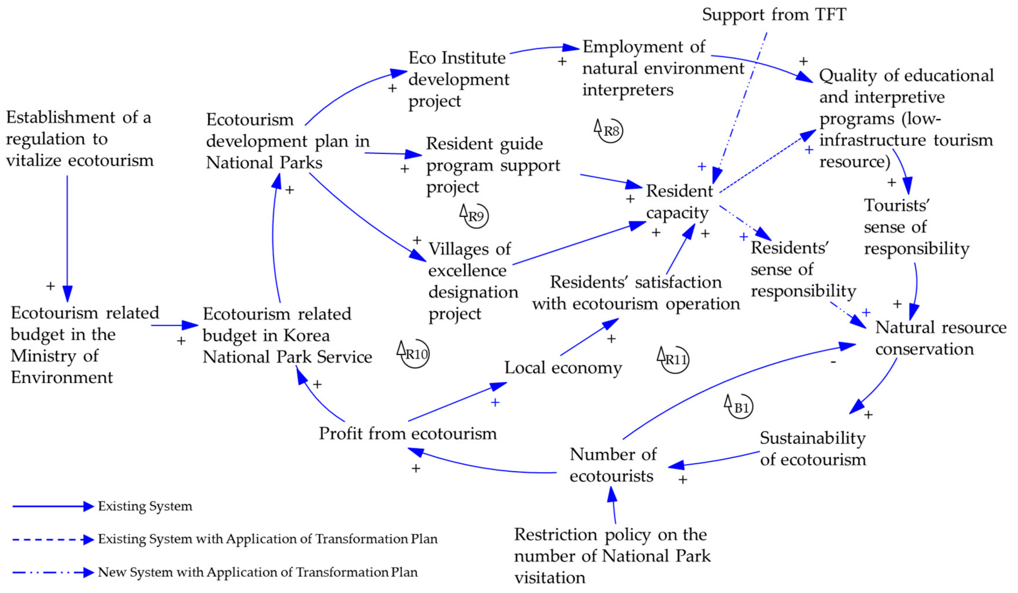 Sustainability | Free Full-Text | Transformation Planning of