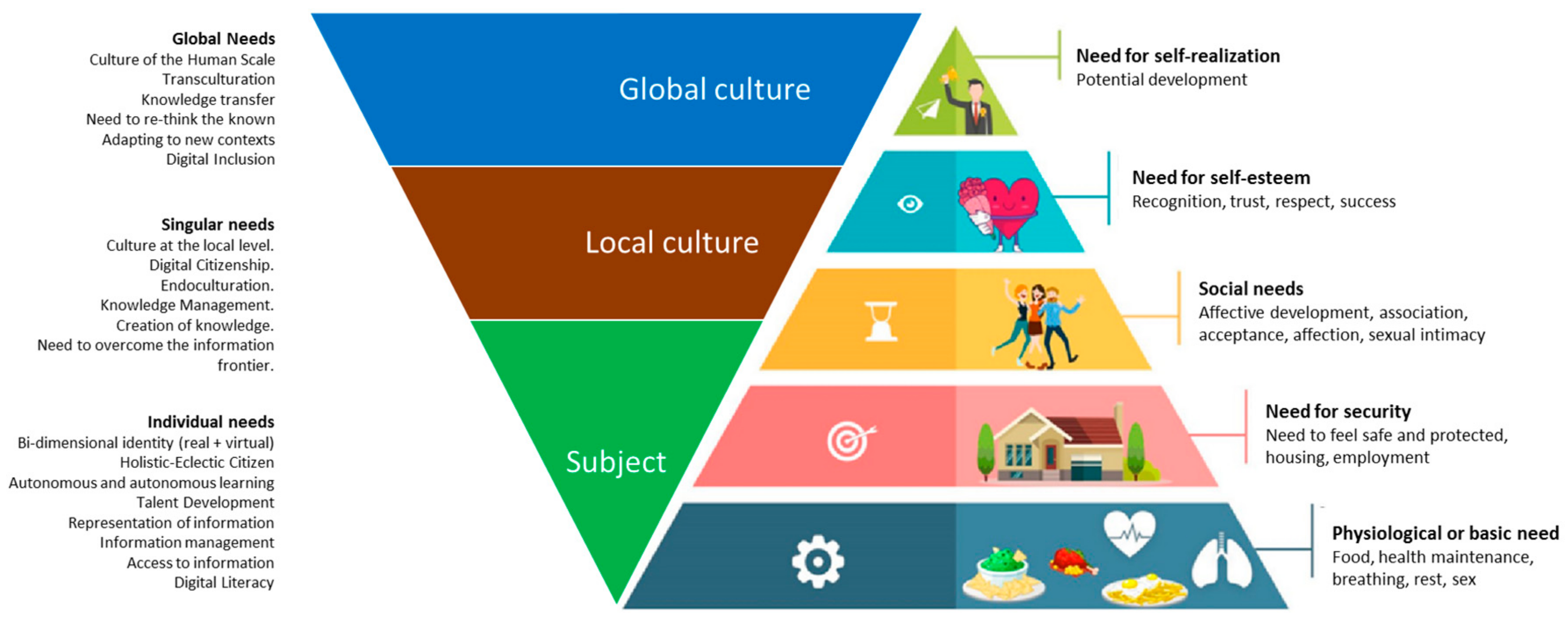 Sustainability Free Full Text The New Pyramid Of Needs