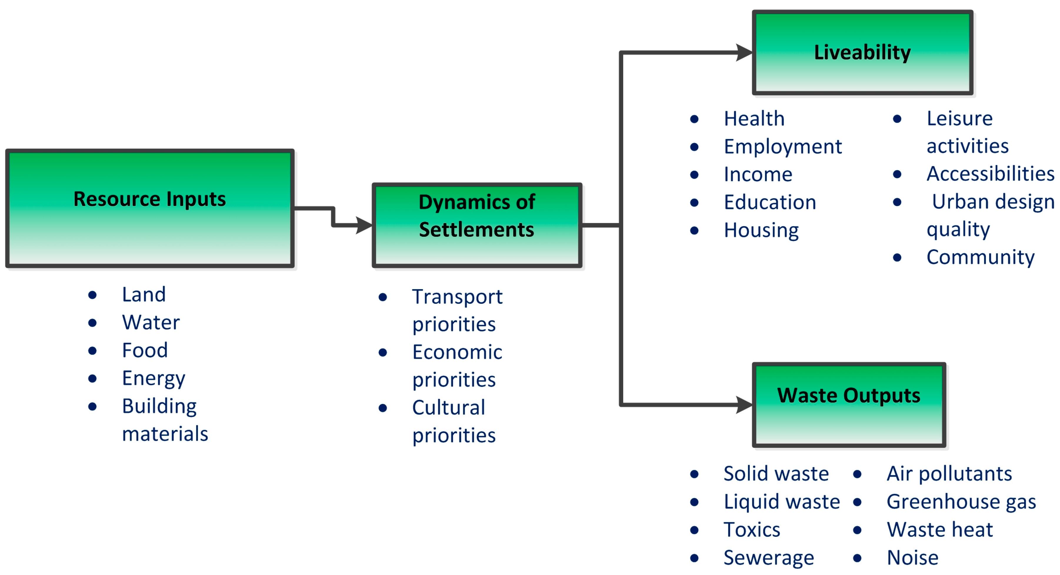 Sustainability | Free Full-Text | Slum Regeneration and
