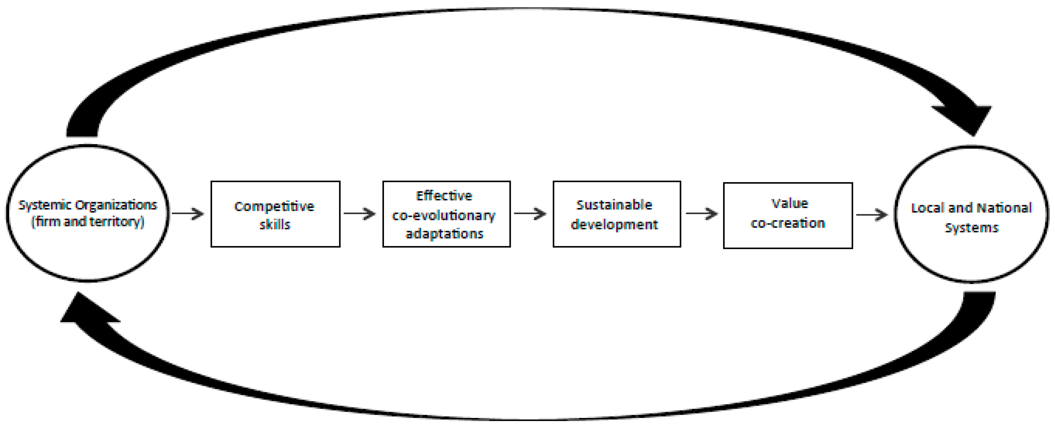 sustainability free full text interpreting