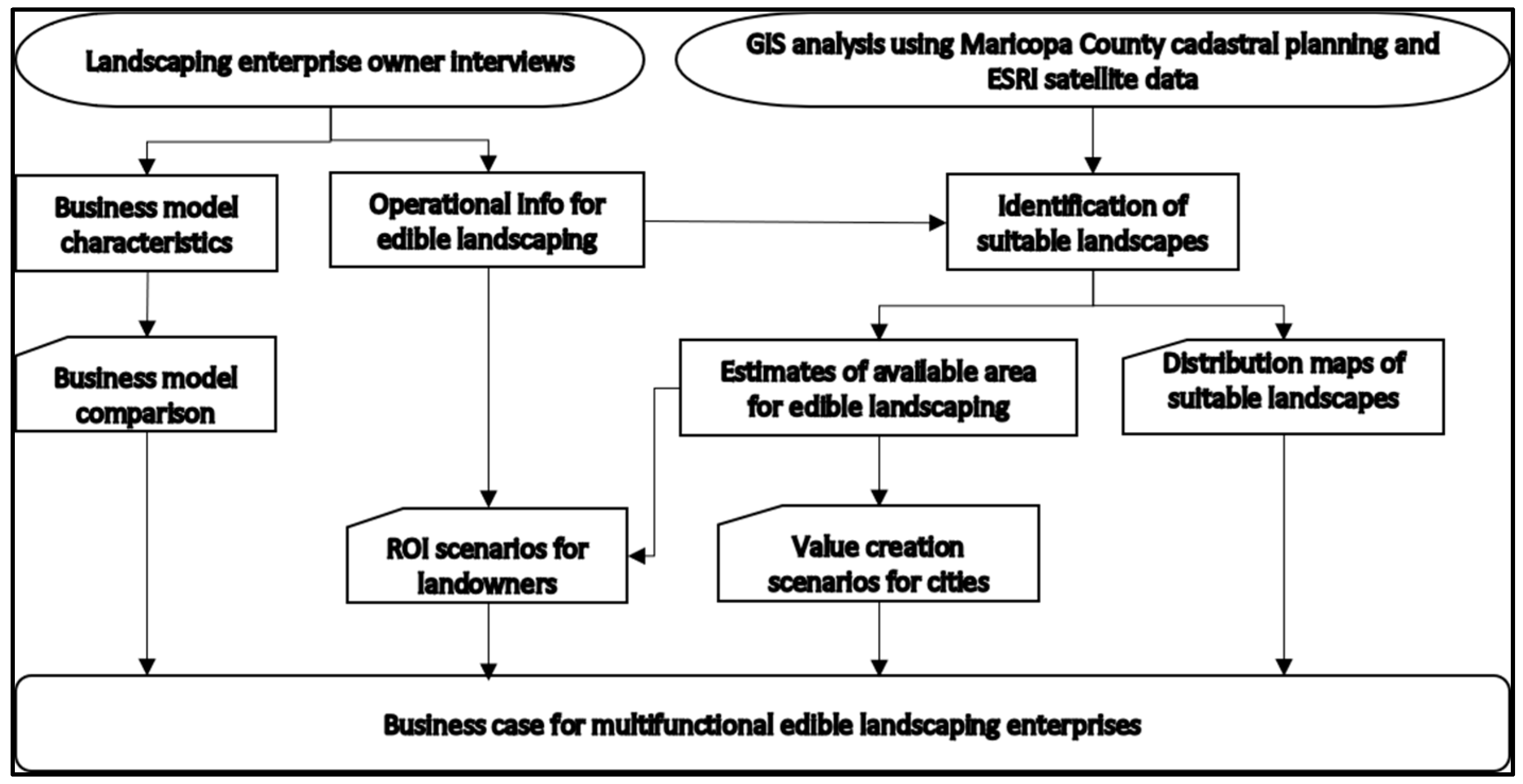 Sustainability | Free Full-Text | Examining the Business Case and ...