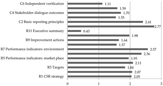 Technology Management Image: CSR Reporting Practices