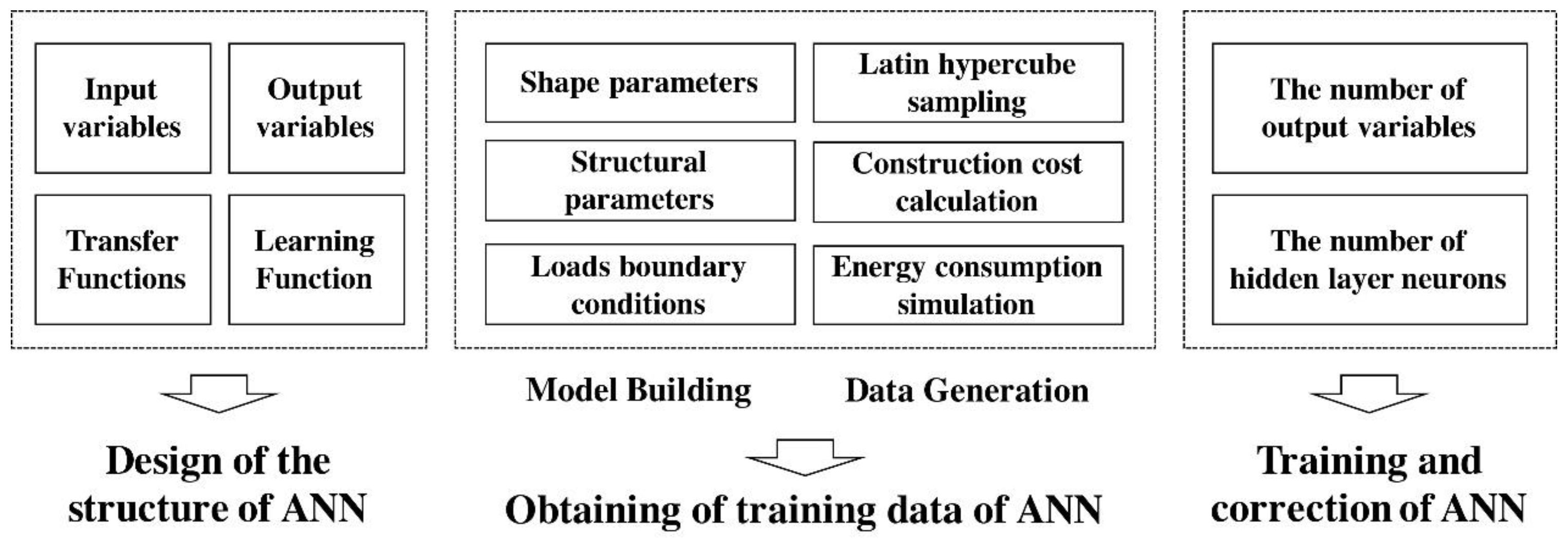 assessment on energy consumption Energy demand of the production system can be obtained from energy profiles, the energy consumption records of each manufacturing process during a process cycle.