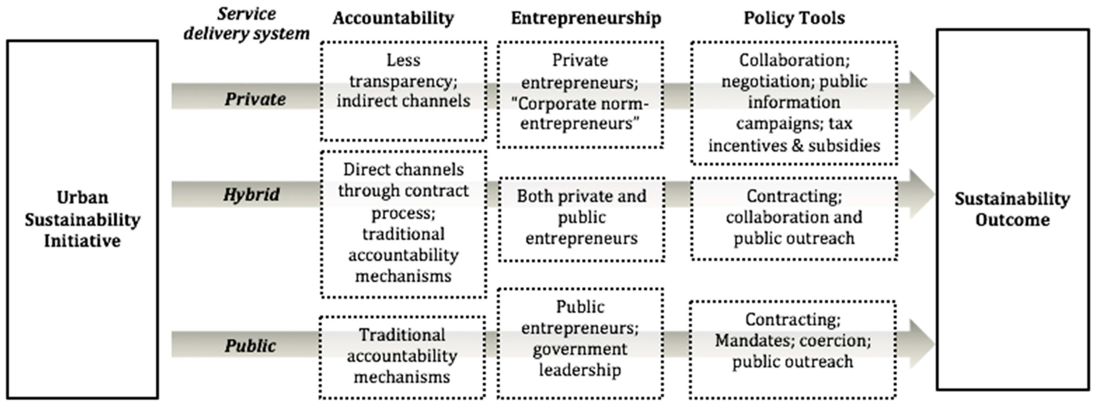 pulic accountability essay