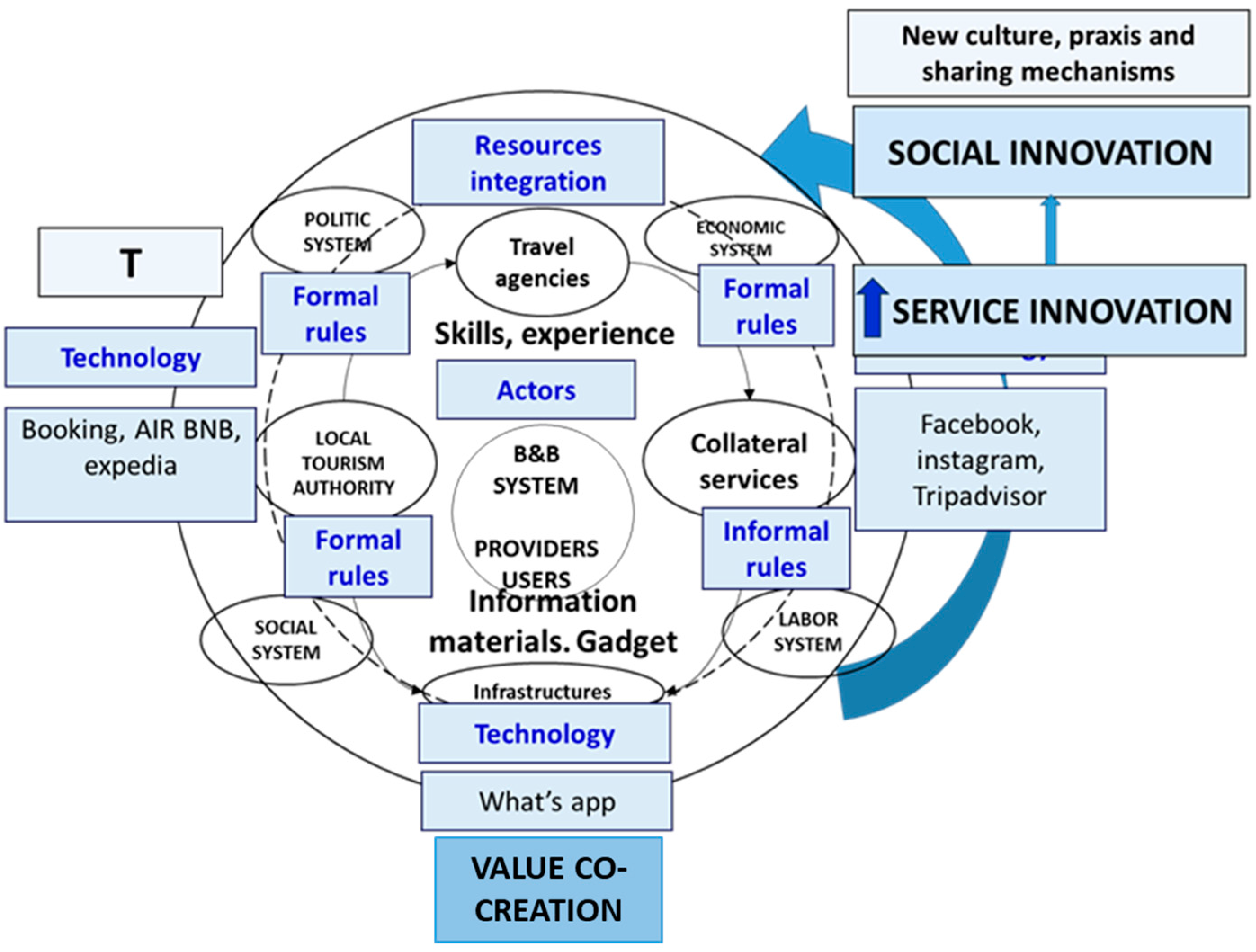 Sustainability Free Full Text Social Innovation In