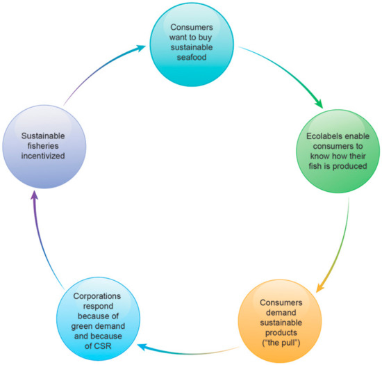 Sustainability | Special Issue : Seafood Sustainability