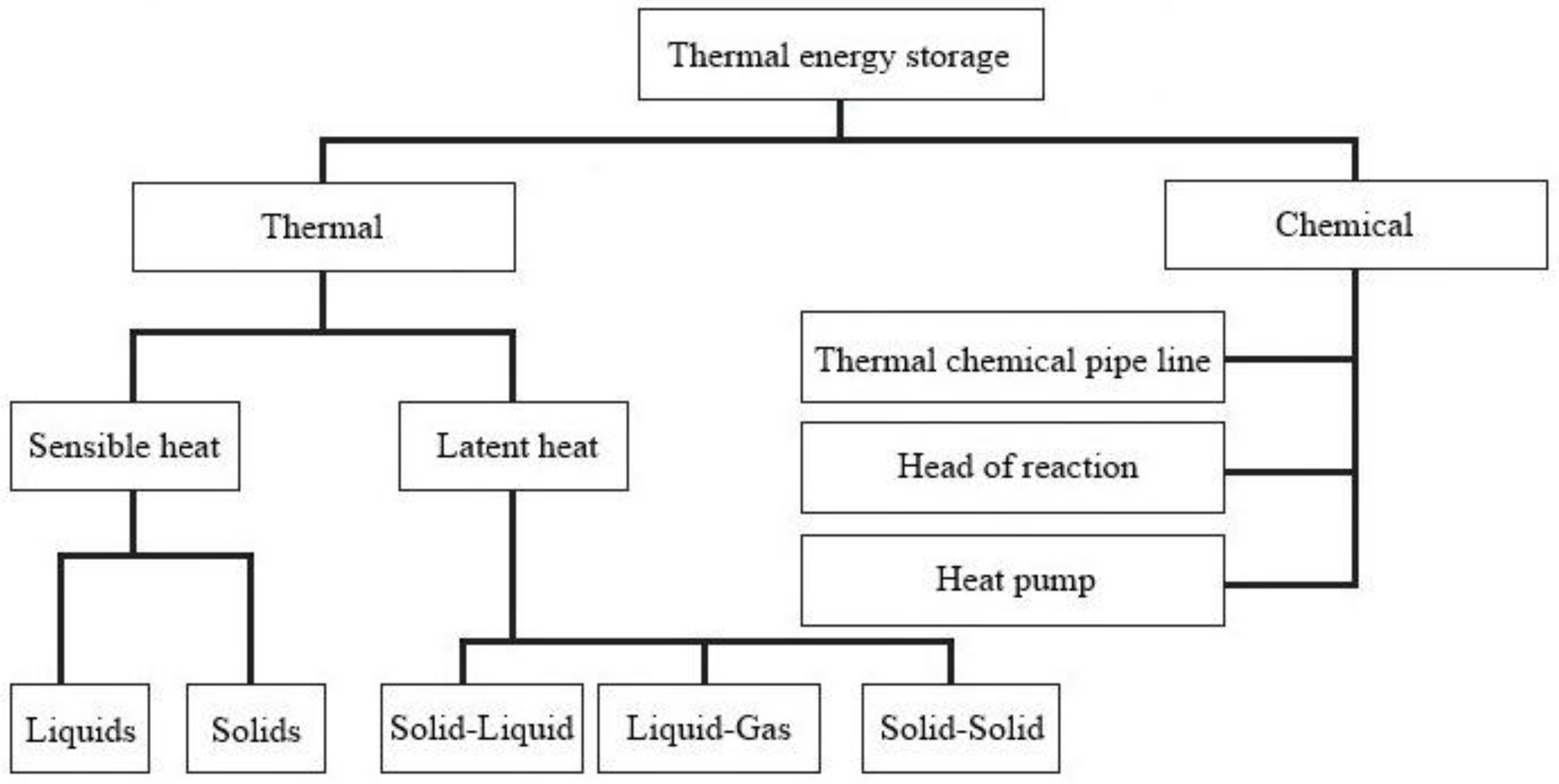 loosely coupled heat tranfer analyses