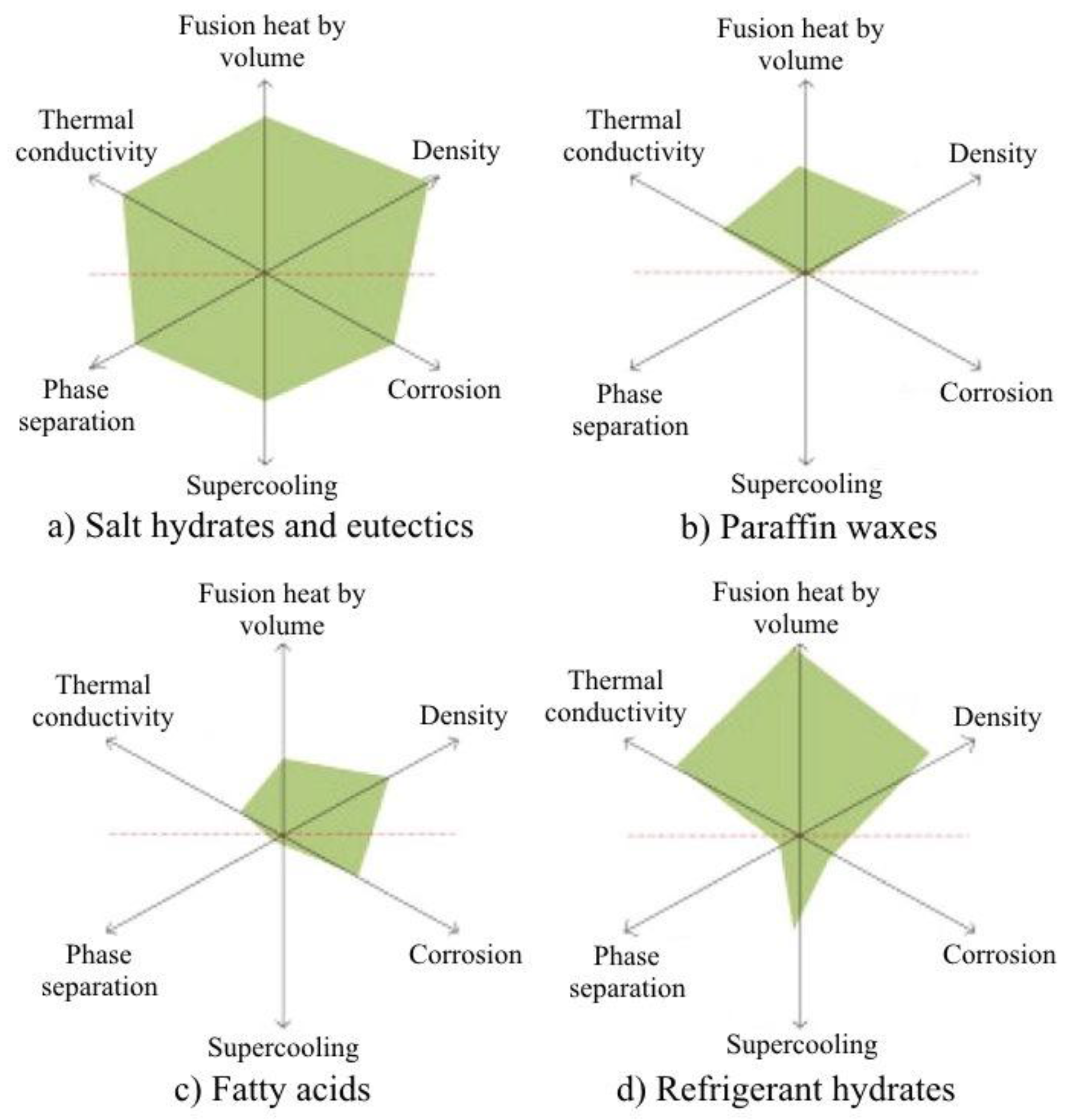Sustainability | Free Full-Text | A Comprehensive Review of Thermal