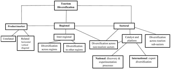 Inter-regional tourism development and investment investment banking hierarchy associate director of clinical operations