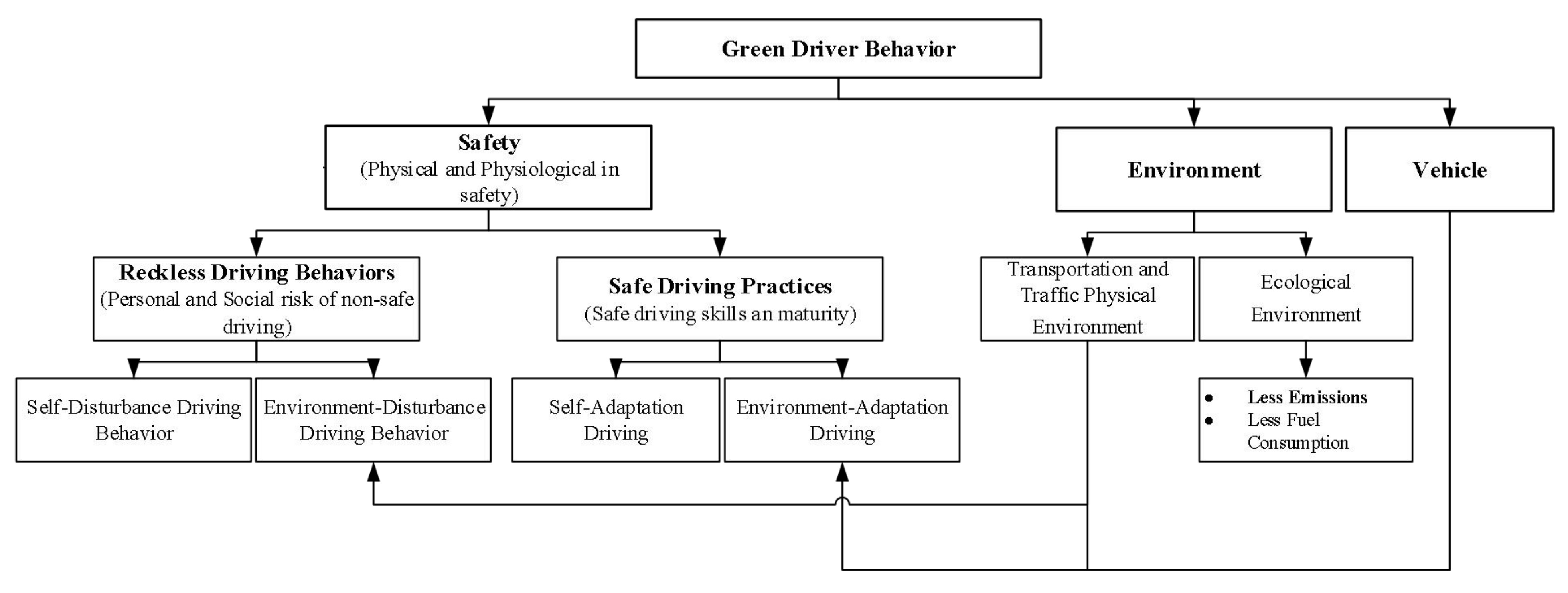 Sustainability | Free Full-Text | Green Driver: Travel