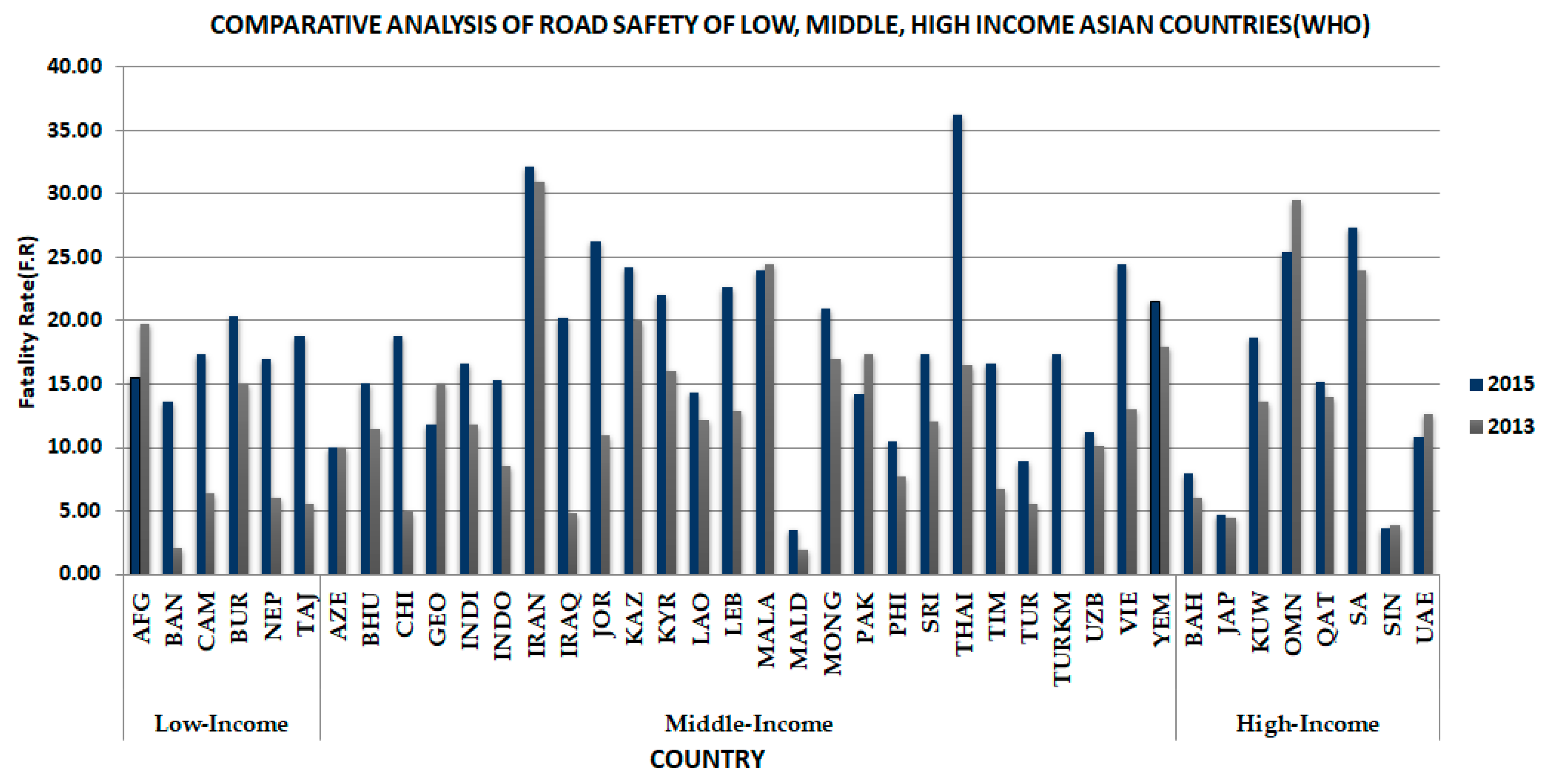 Sustainability | Free Full-Text | Road Safety Risk Assessment: An ...
