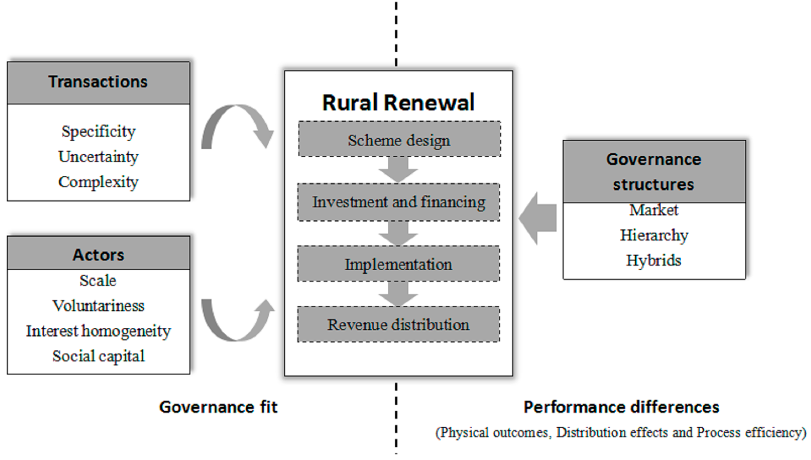 the market hybrid and hierarchy governance structures economics essay Hybrid combinations can perspective also holds that trust as well as economic risk determine governance structures market nor hierarchy:.