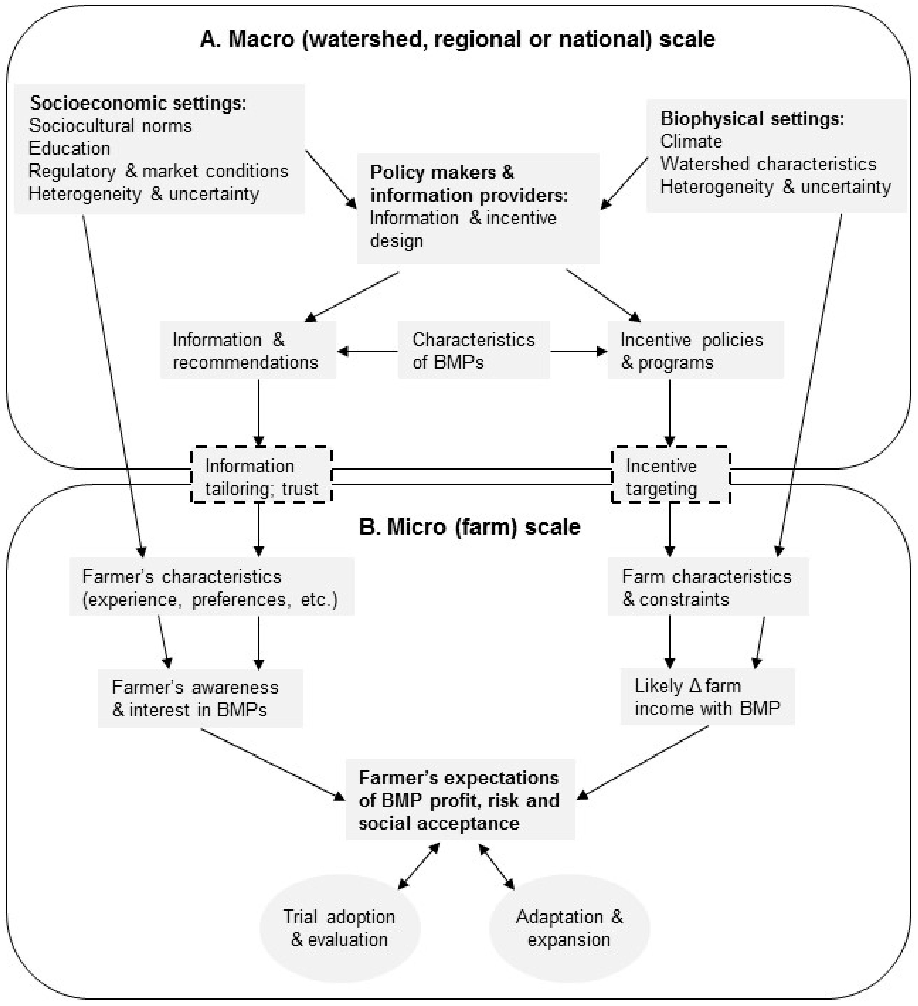 Sustainability   Free Full-Text   Factors Influencing