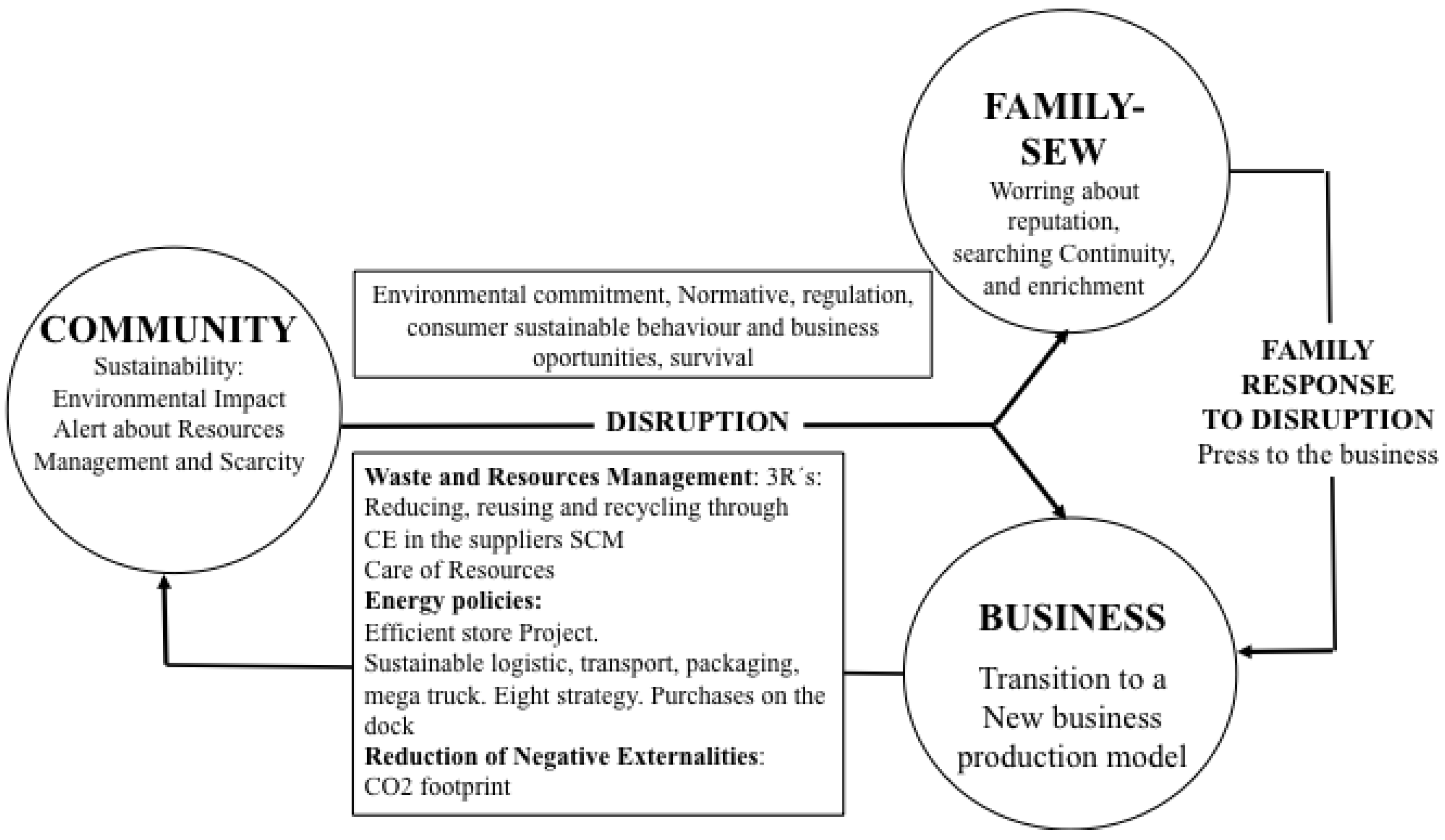 7e391976ed Sustainability | Free Full-Text | Family Businesses Transitioning to ...