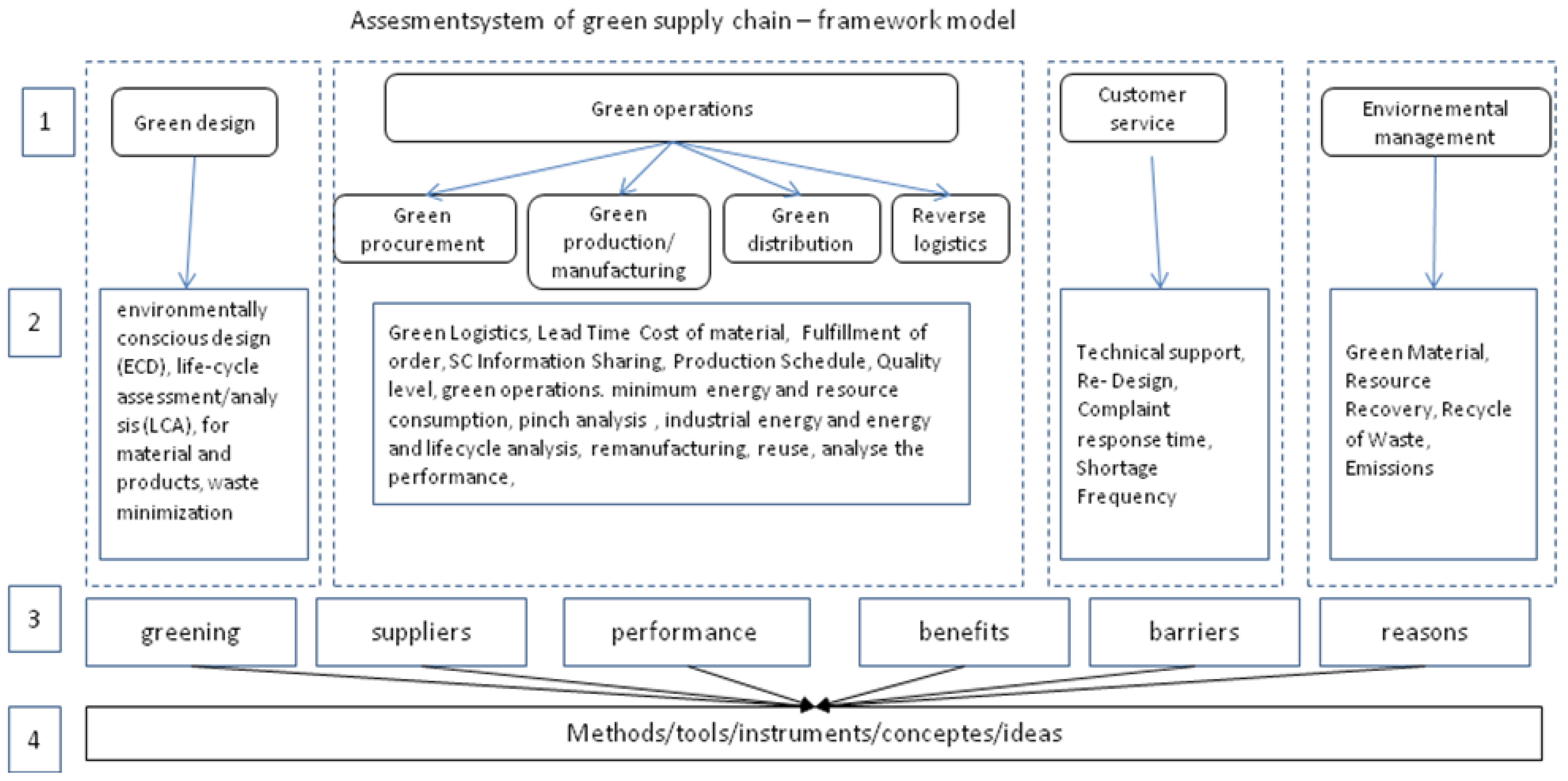 effects of supply chain and logistics on performance Material availability and the supply chain: performance instead, on the the effects of materials availability on the construction industry supply chain are.