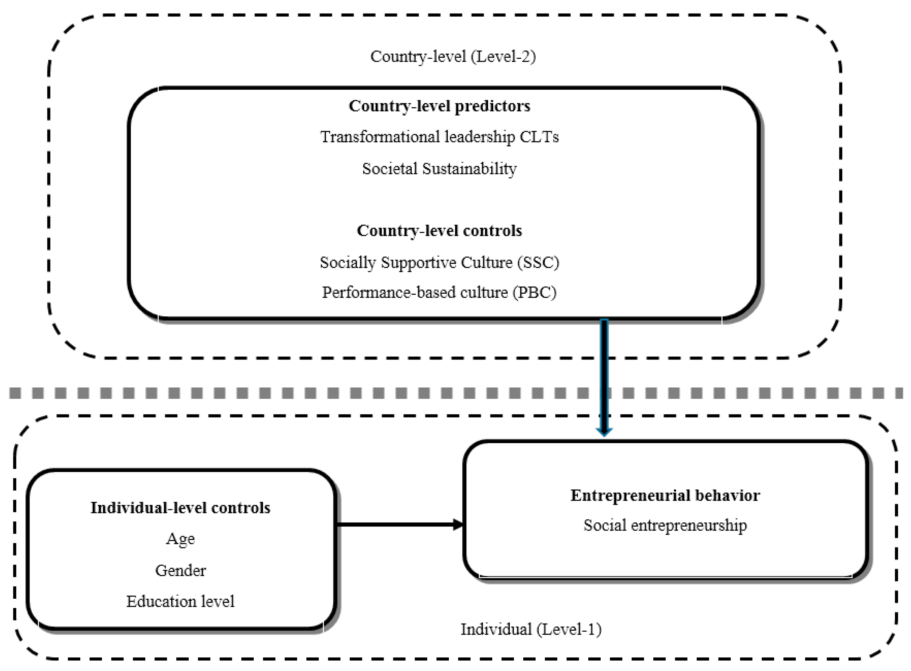 Sustainability Free Full Text Sustainability Transformational Leadership And Social Entrepreneurship Html