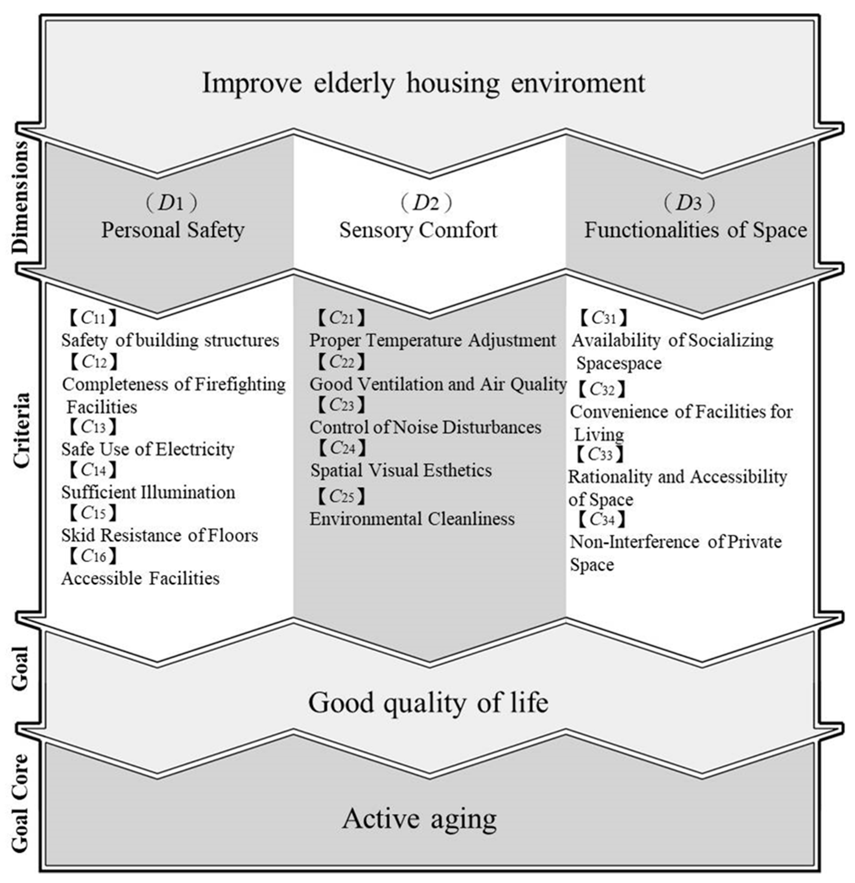Sustainability Free Full Text Assessment Of And Improvement Circuitry Is Used To Eliminate Interference Noise By Actively 10 00722 G001