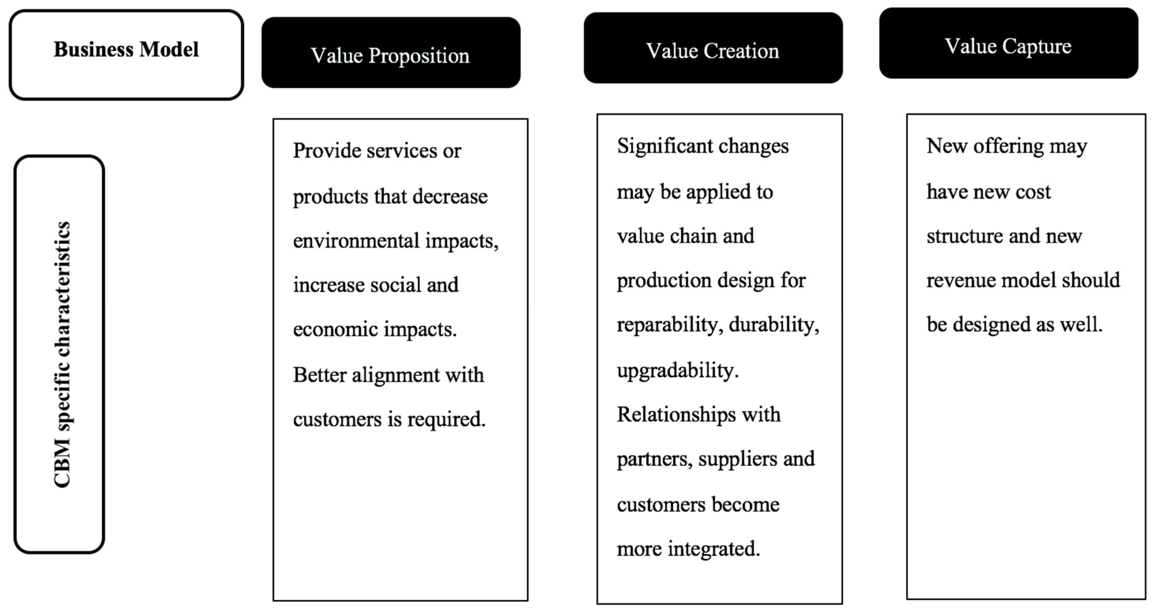 Sustainability free full text circular business model challenges sustainability 10 00739 g001 ccuart Images