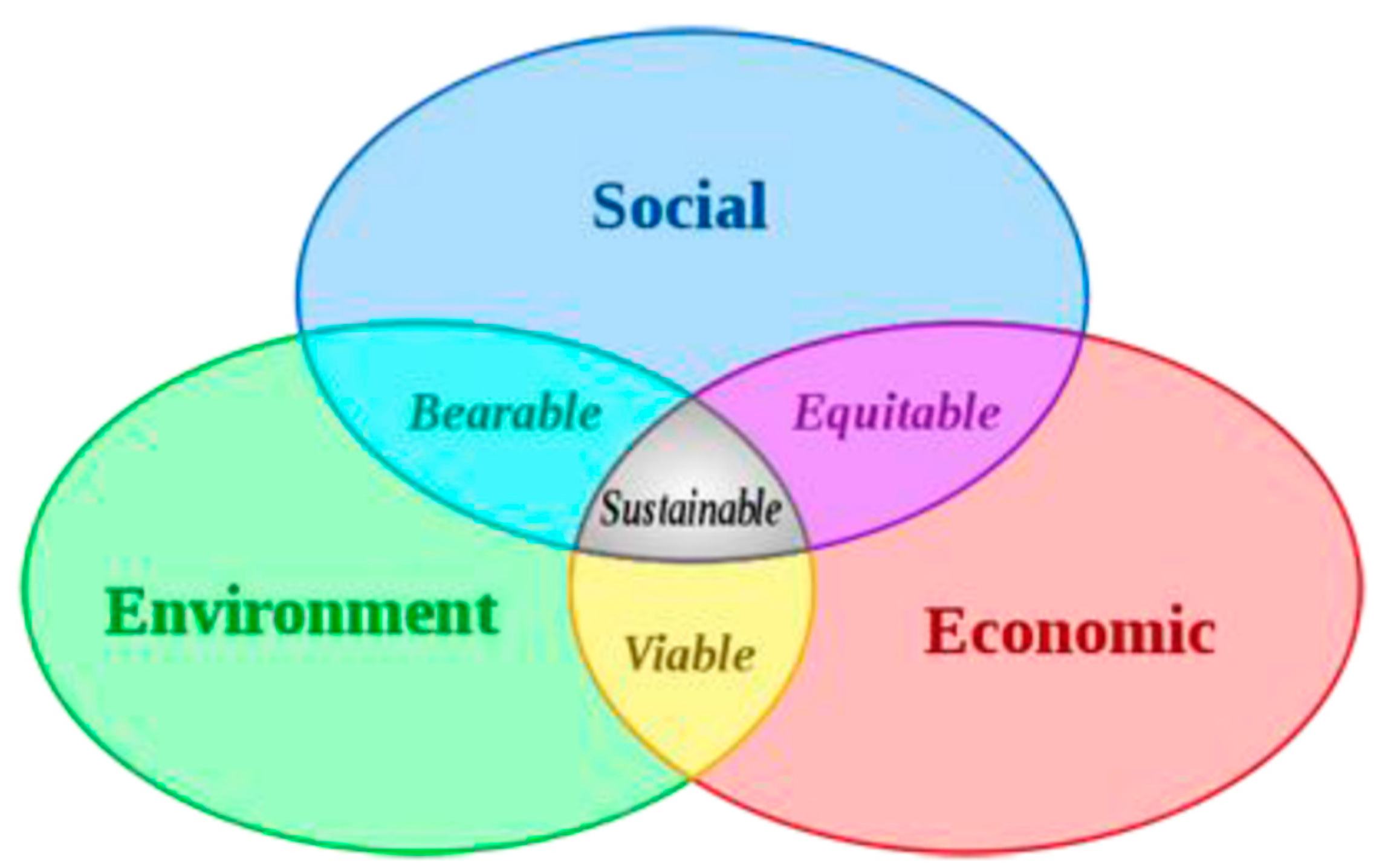 Sustainability | Free Full-Text | Sustainability and the