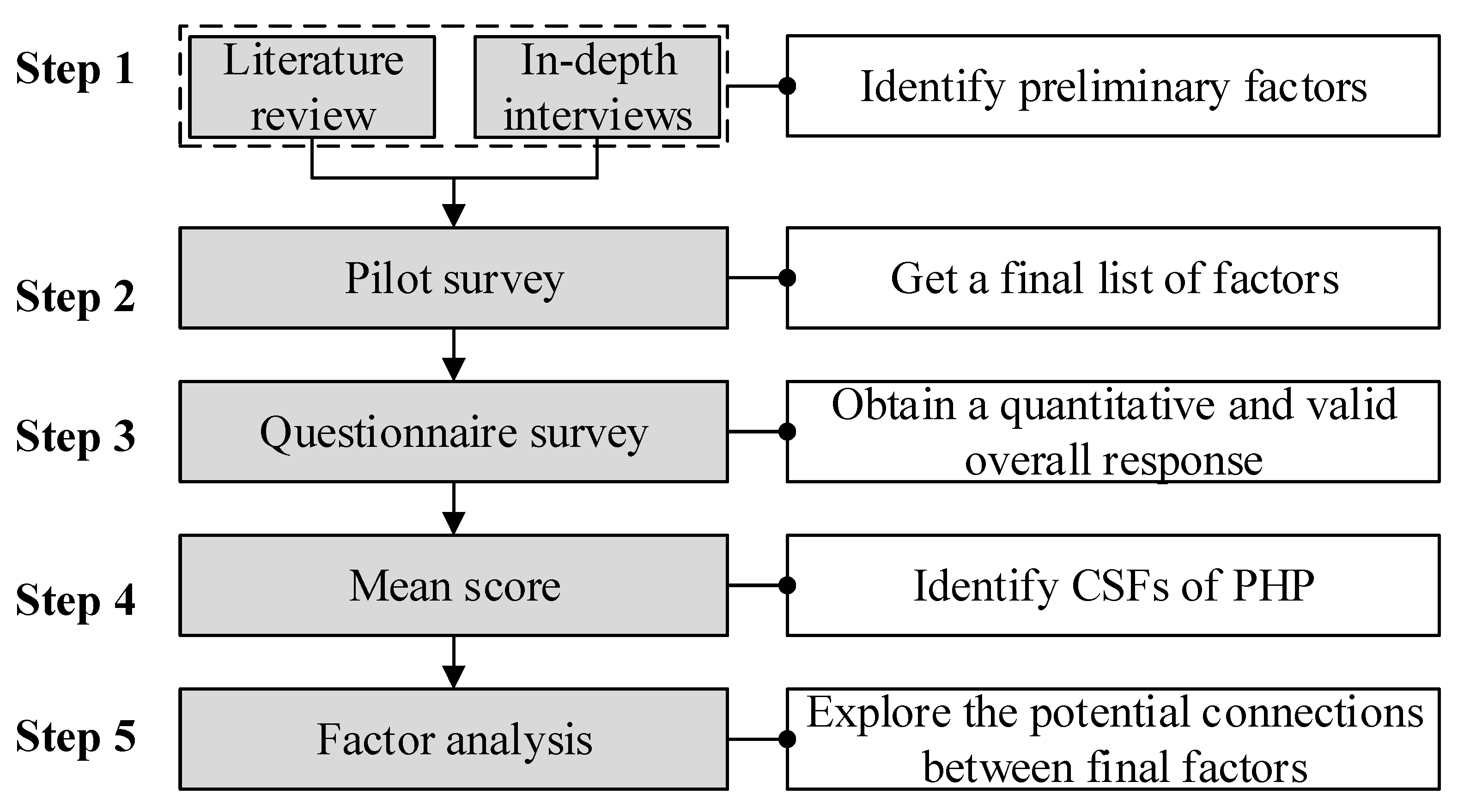 Sustainability free full text critical success factors for no geenschuldenfo Images