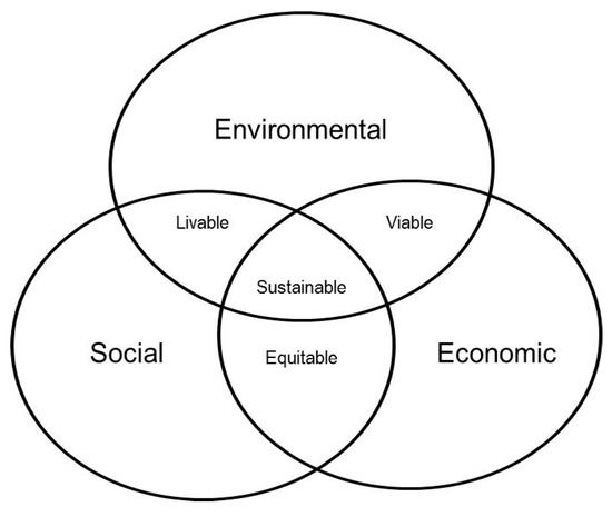 Sustainability March 2018 Browse Articles