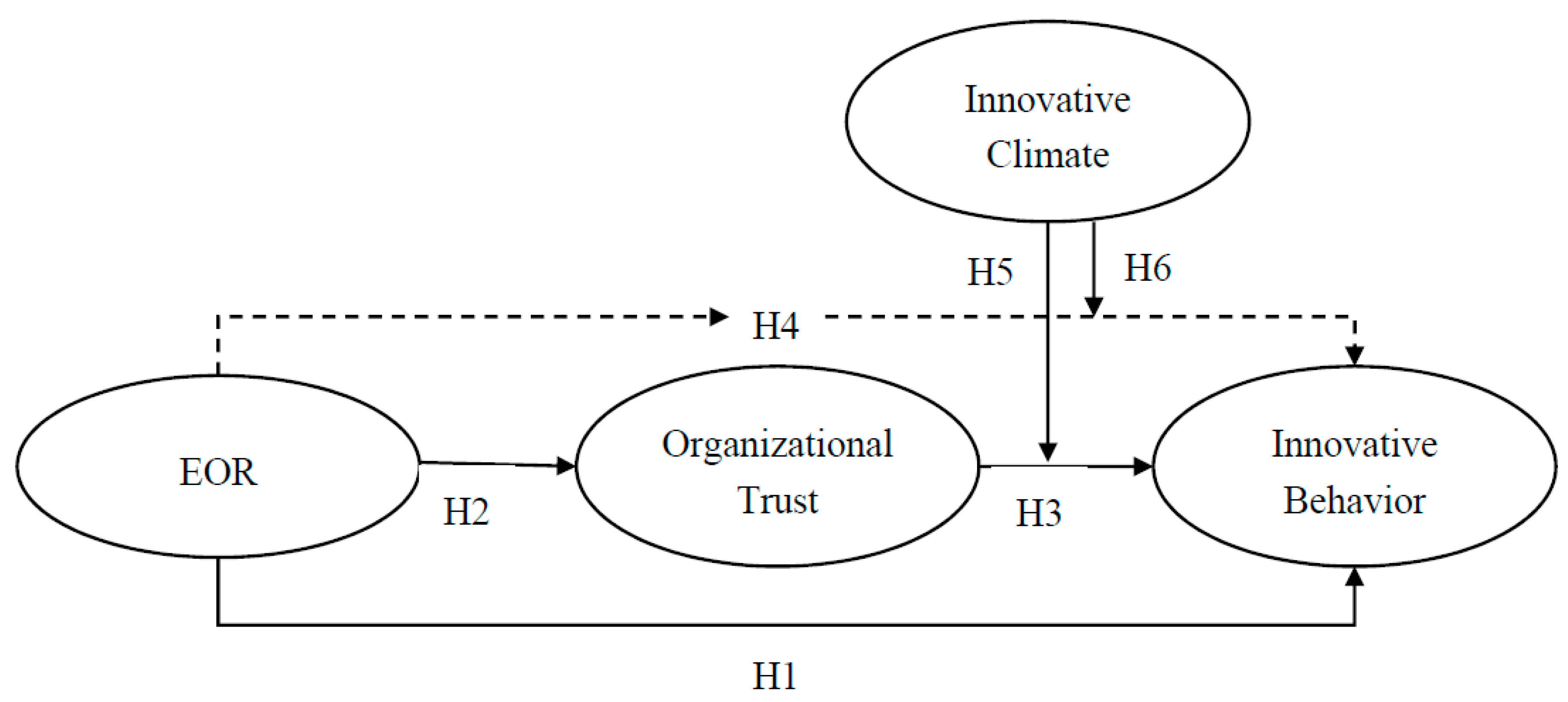 Sustainability Free Full Text An Empirical Study On The Organizational Trust Employee Organization Relationship And Innovative Behavior From The Integrated Perspective Of Social Exchange And Organizational Sustainability