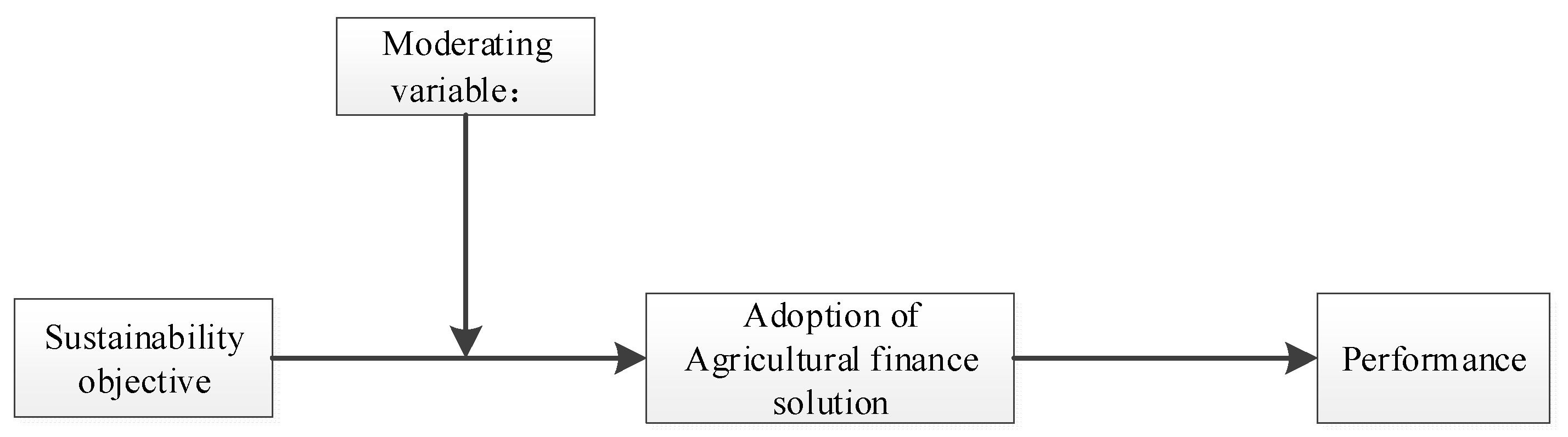 Sustainability | Free Full-Text | Innovative Financial Approach for