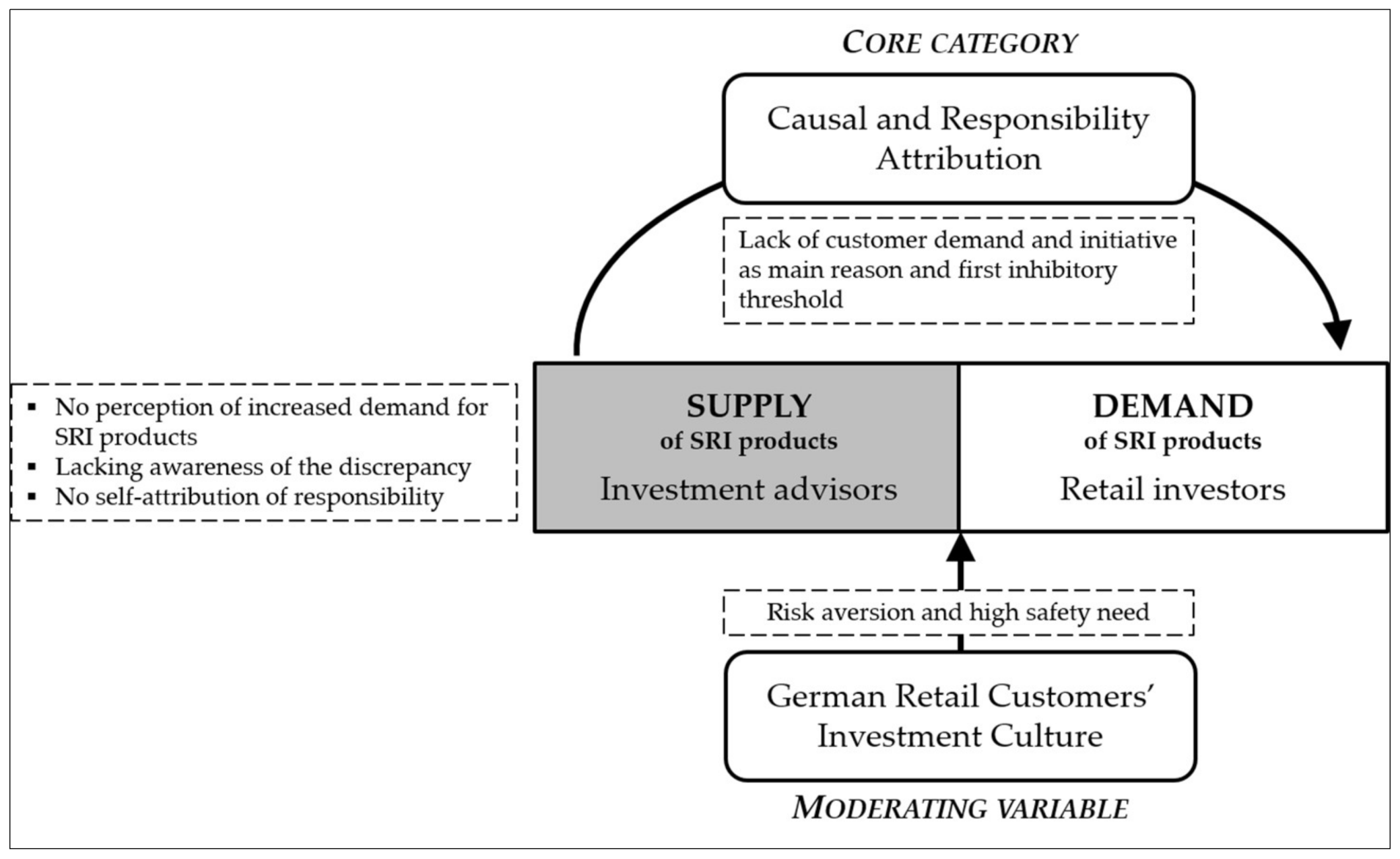 Sustainability | Free Full-Text | Exploring the Supply