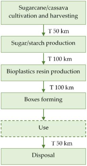bioplastics producers association