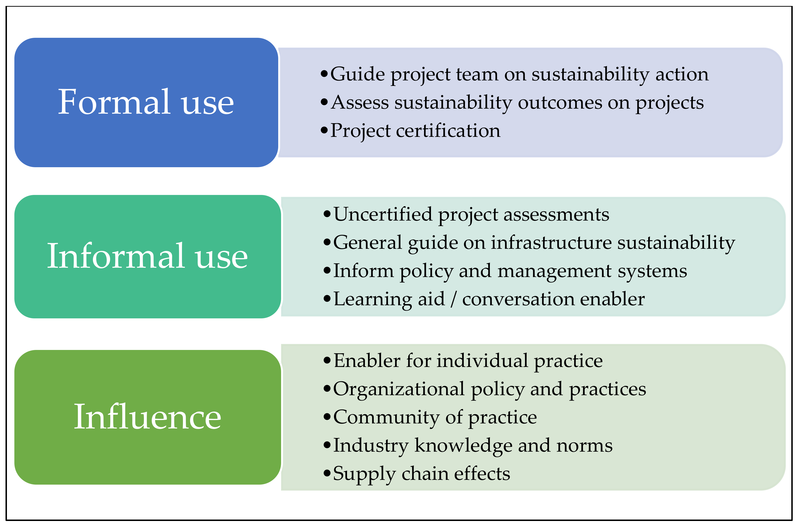 Sustainability Free Full Text Beyond The Certification Badgehow