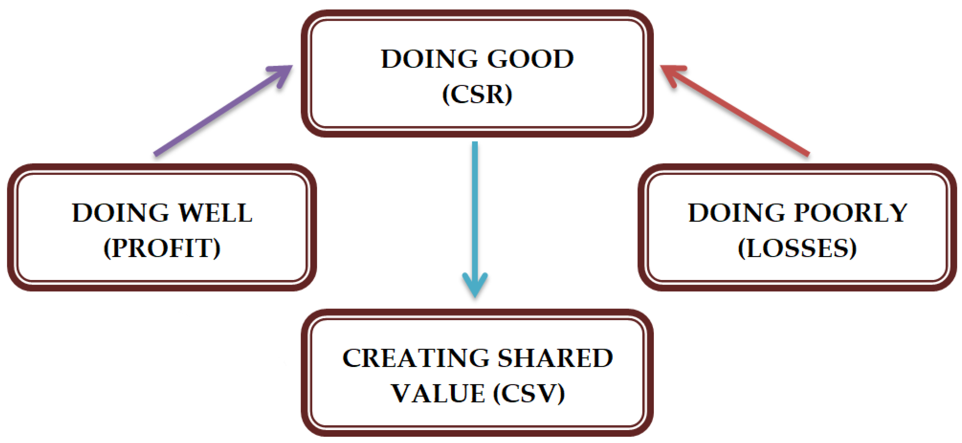 the relationship between corporate social responsibility Corporate governance is ensuring that an organization is run in a responsible  manner by ensuring accountability, transparency and compliance with due  regard.