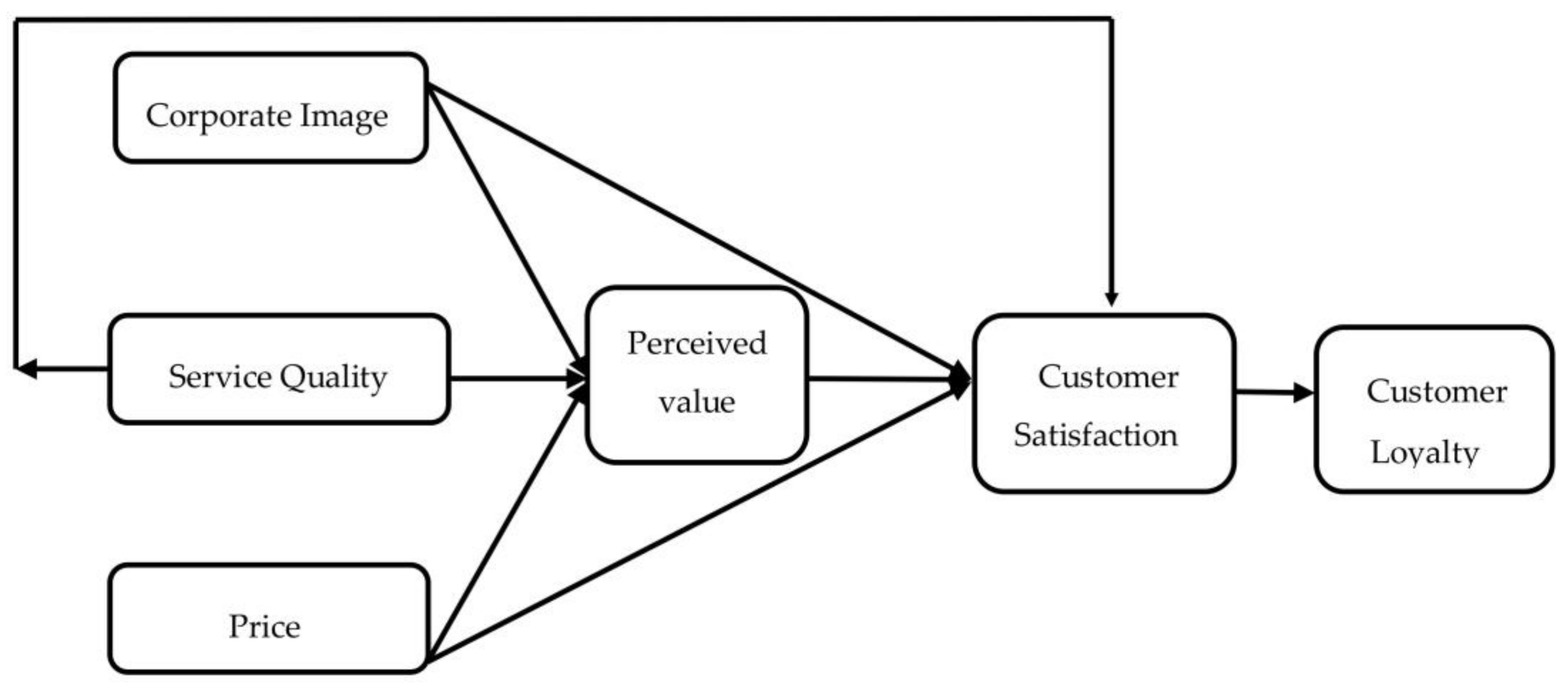 determinants of relationship quality and loyalty in personalized services