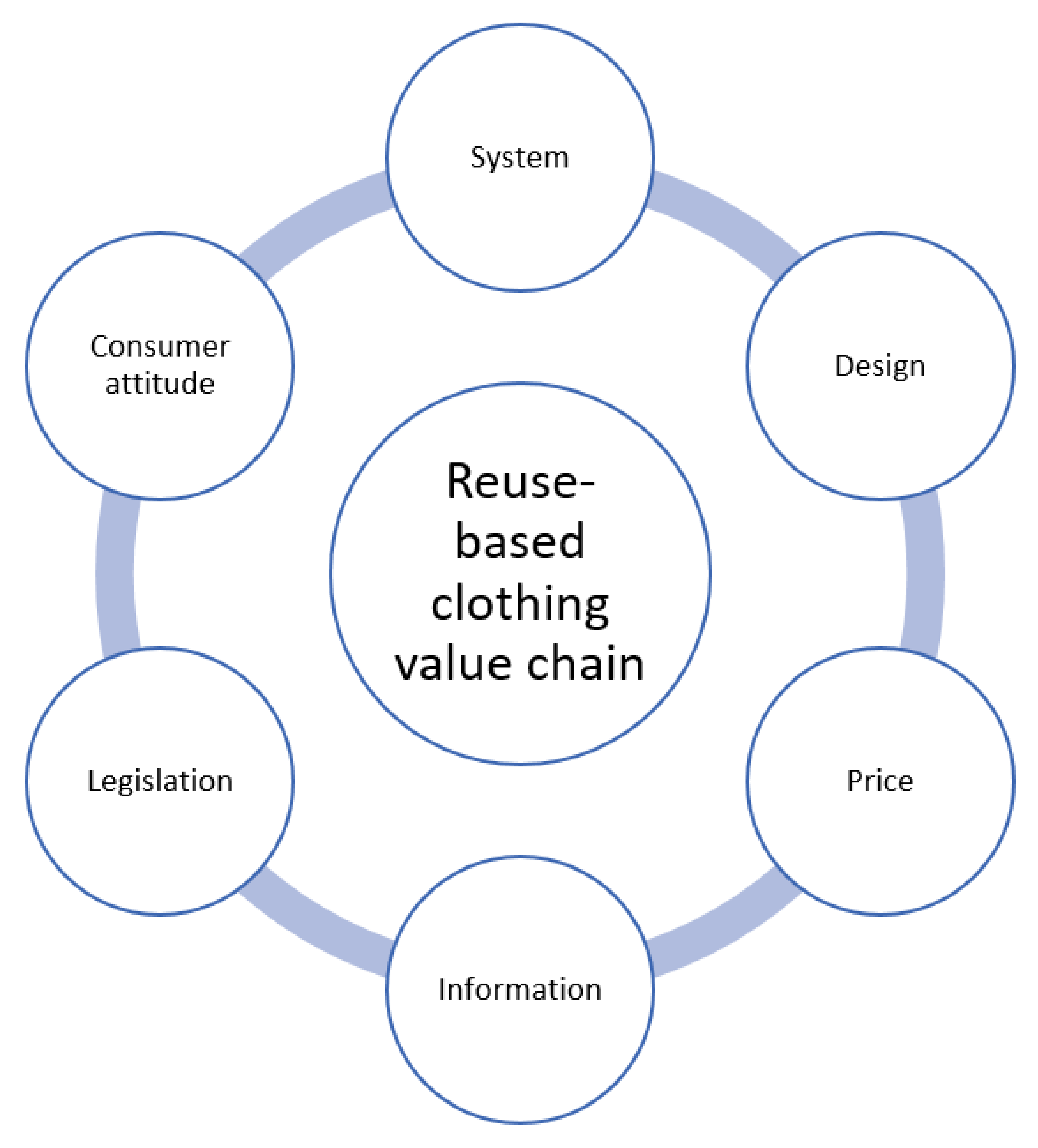Sustainability Free Full Text An Exploratory Study Of Swedish Charities To Develop A Model For The Reuse Based Clothing Value Chain Html